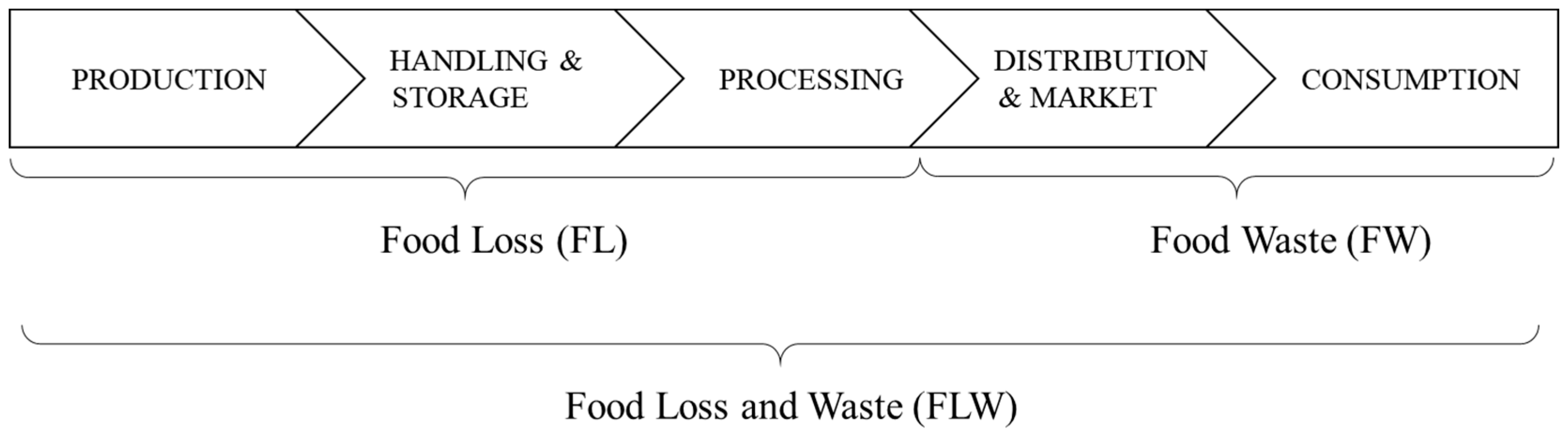 Foods   Free Full-Text   Understanding Food Loss and Waste