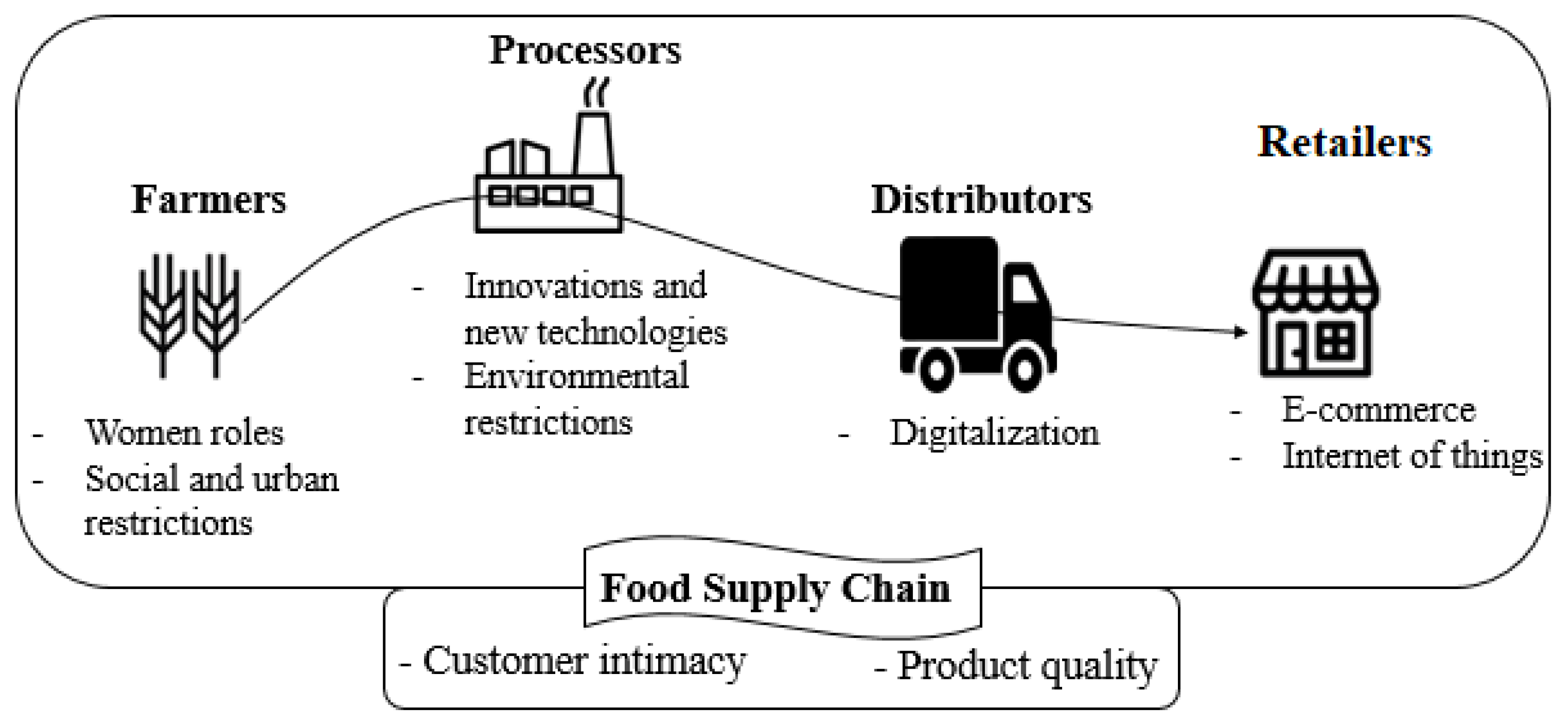 Foods   Free Full Text   Food Supply Chain and Business Model ...