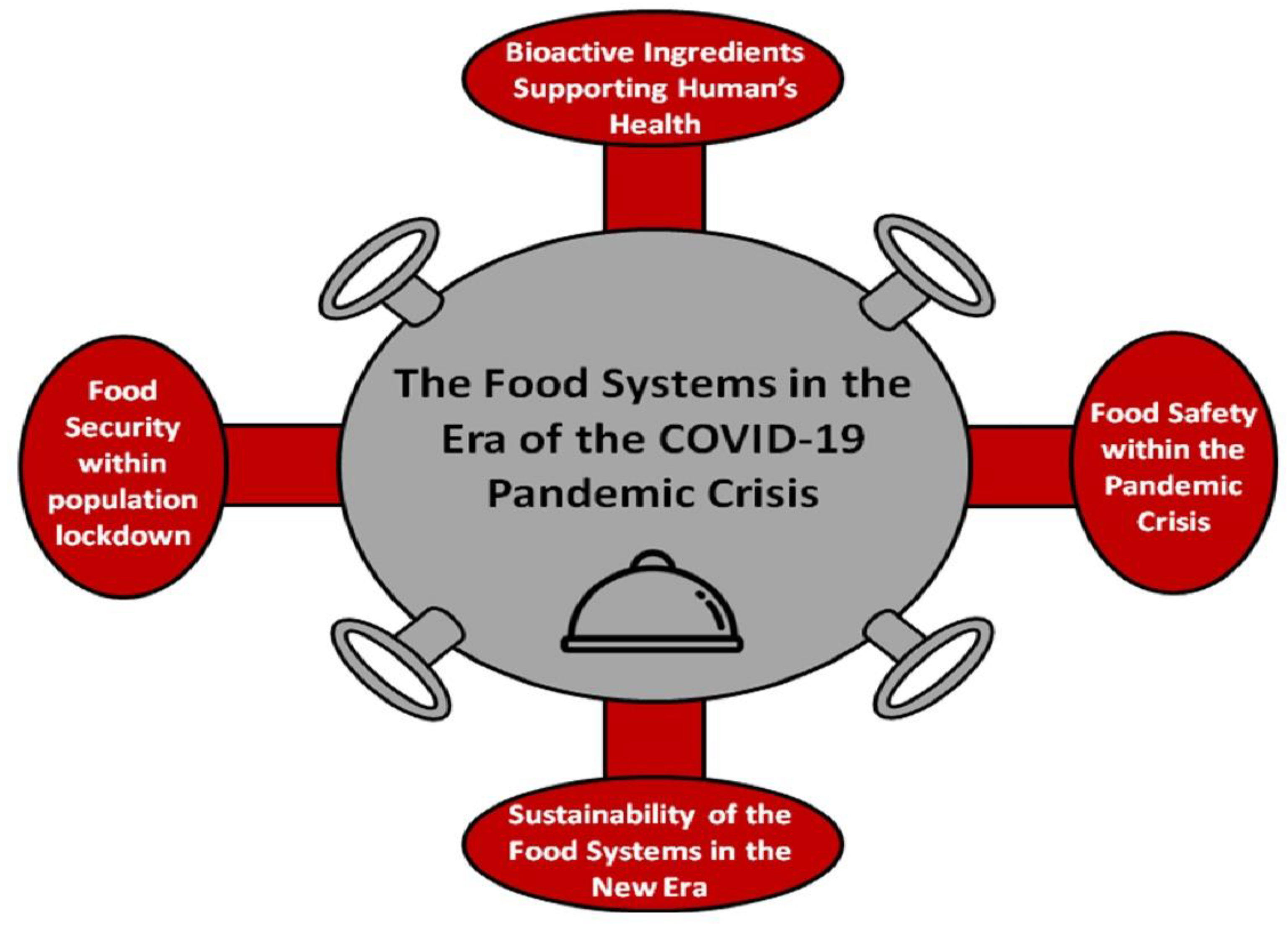 Foods | Free Full-Text | The Food Systems in the Era of the Coronavirus ( COVID-19) Pandemic Crisis | HTML