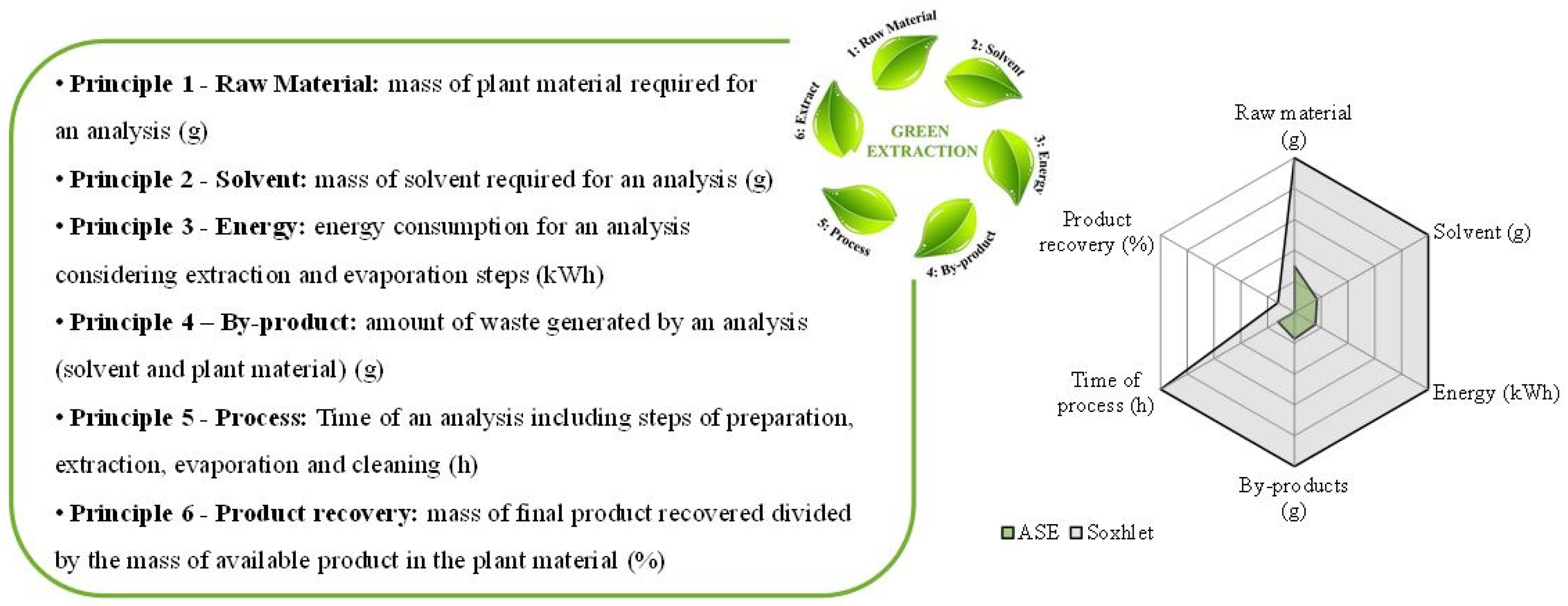 Foods Free Full Text Comparison Between Pressurized Liquid Extraction And Conventional Soxhlet Extraction For Rosemary Antioxidants Yield Composition And Environmental Footprint Html