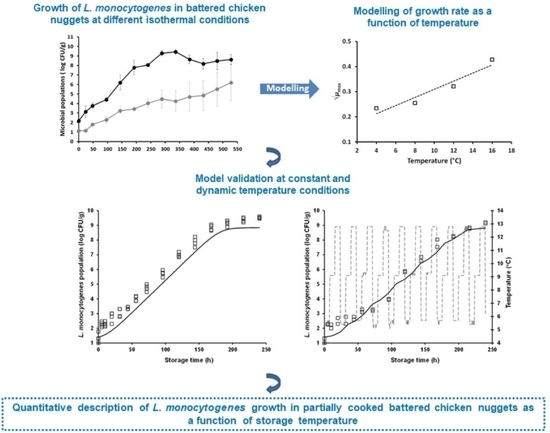 Growth of Listeria monocytogenes in Partially Cooked Battered Chicken Nuggets as a Function of Storage Temperature