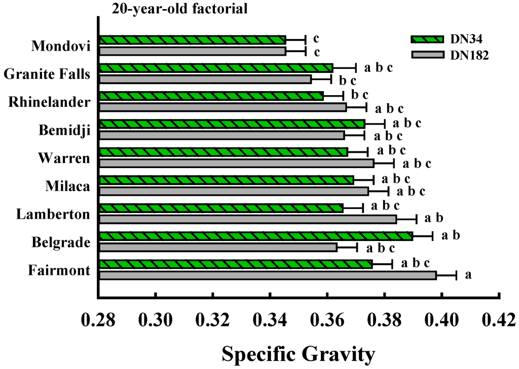 Forests | Free Full-Text | Specific Gravity of Hybrid Poplars in the