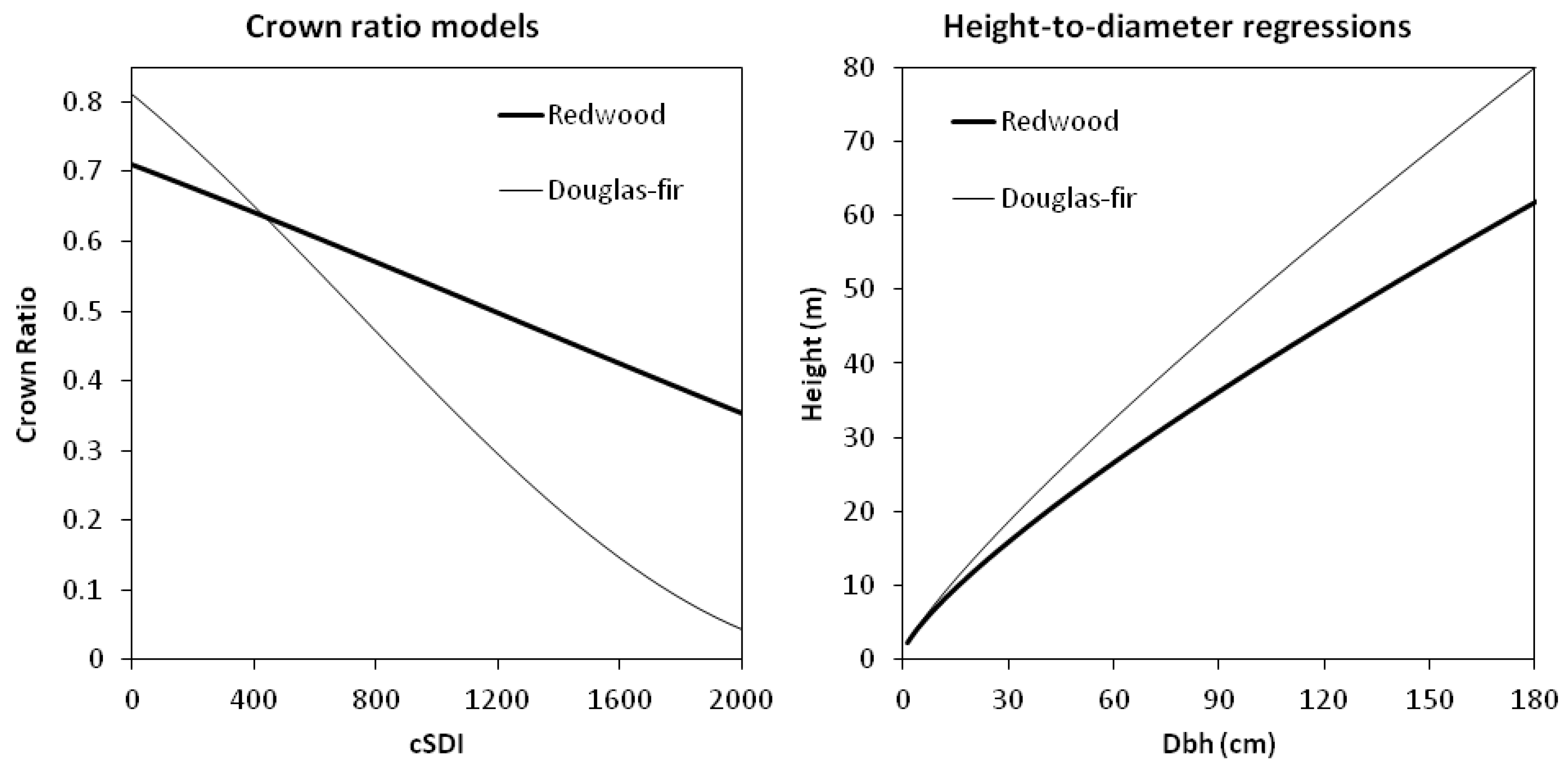 forest growth dbh (1) m2 (log-log, eq 2) is a model that is frequently used in forest ecology (brown et al, 1989 feldpausch et al, 2011) how- ever, the existence of factors limiting tree growth in height but not in dbh may lead to questions about its basic assump- tions this model is known for overestimating the height of.