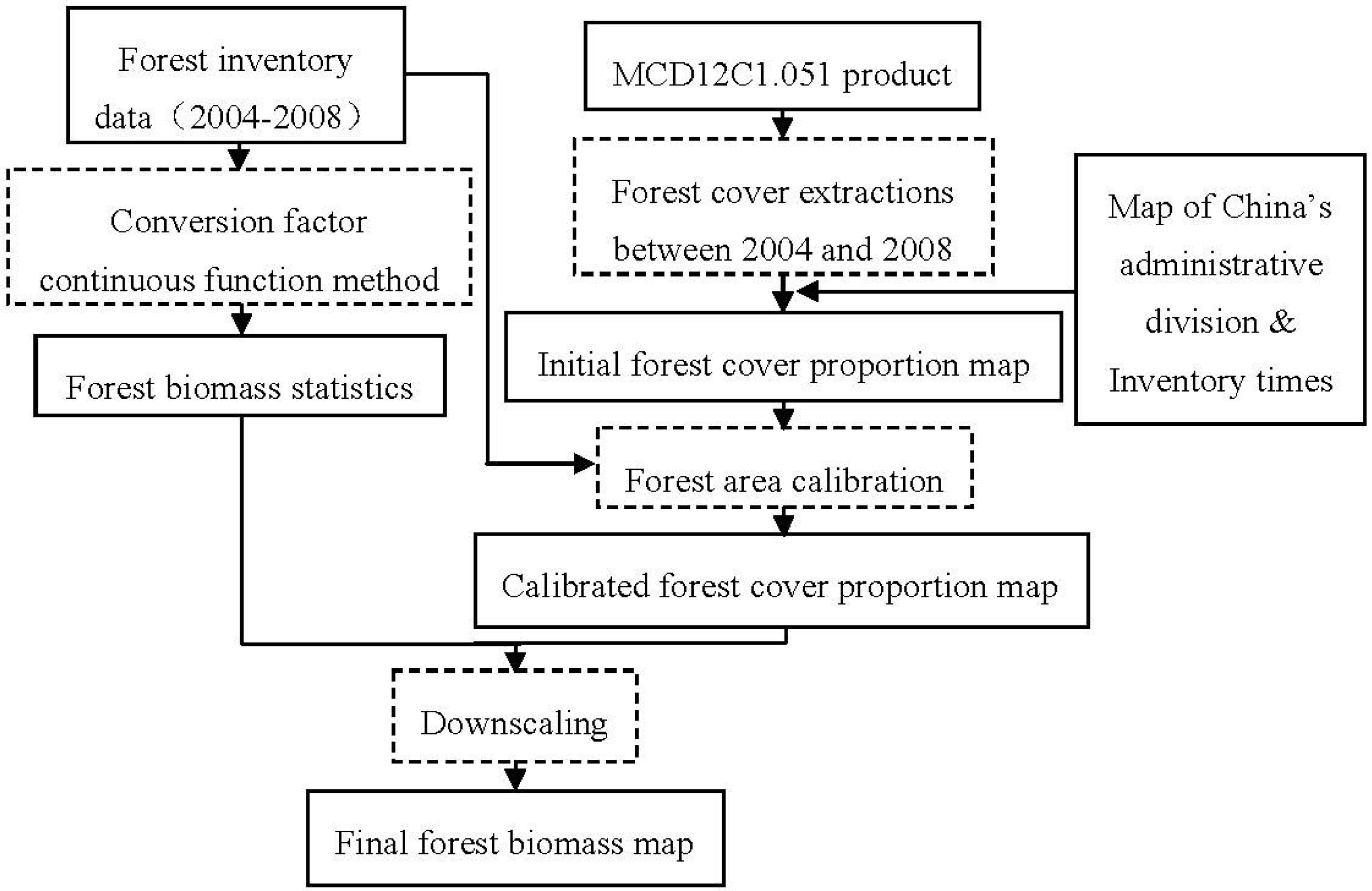Forests free full text mapping forest biomass using remote no nvjuhfo Gallery