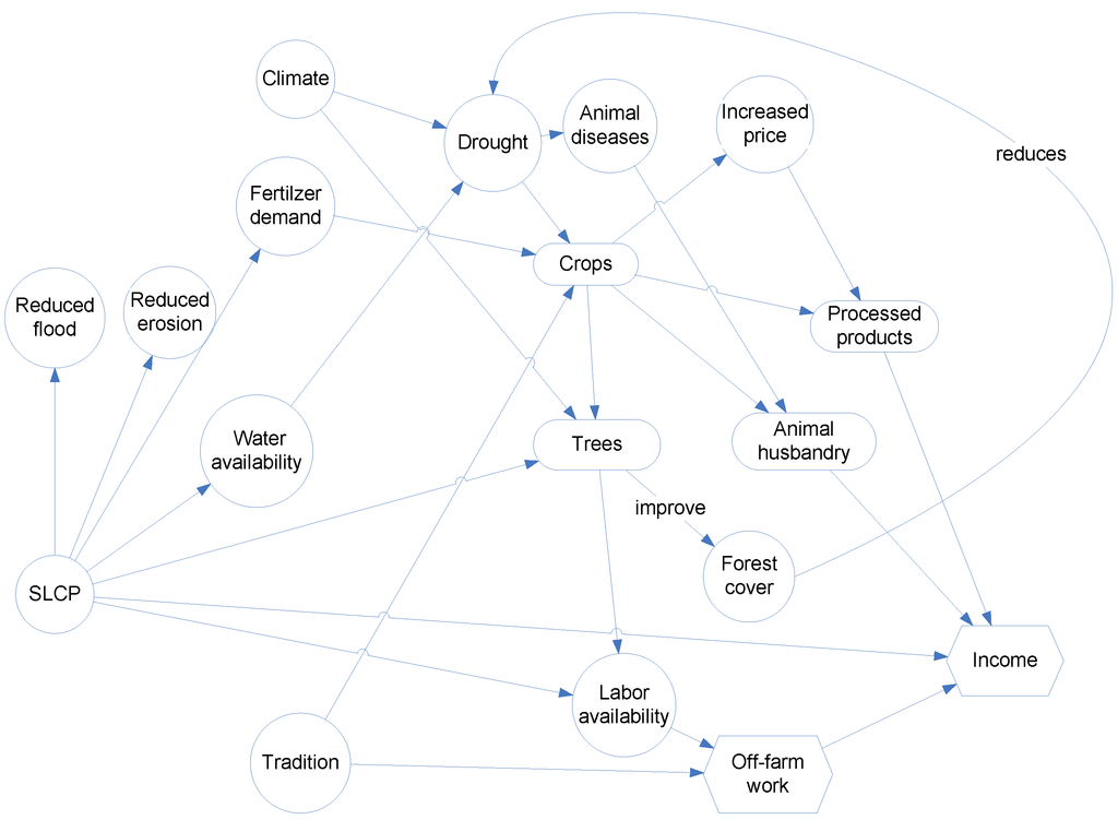 Biomolecules Concept Map Example of The Concept Map For