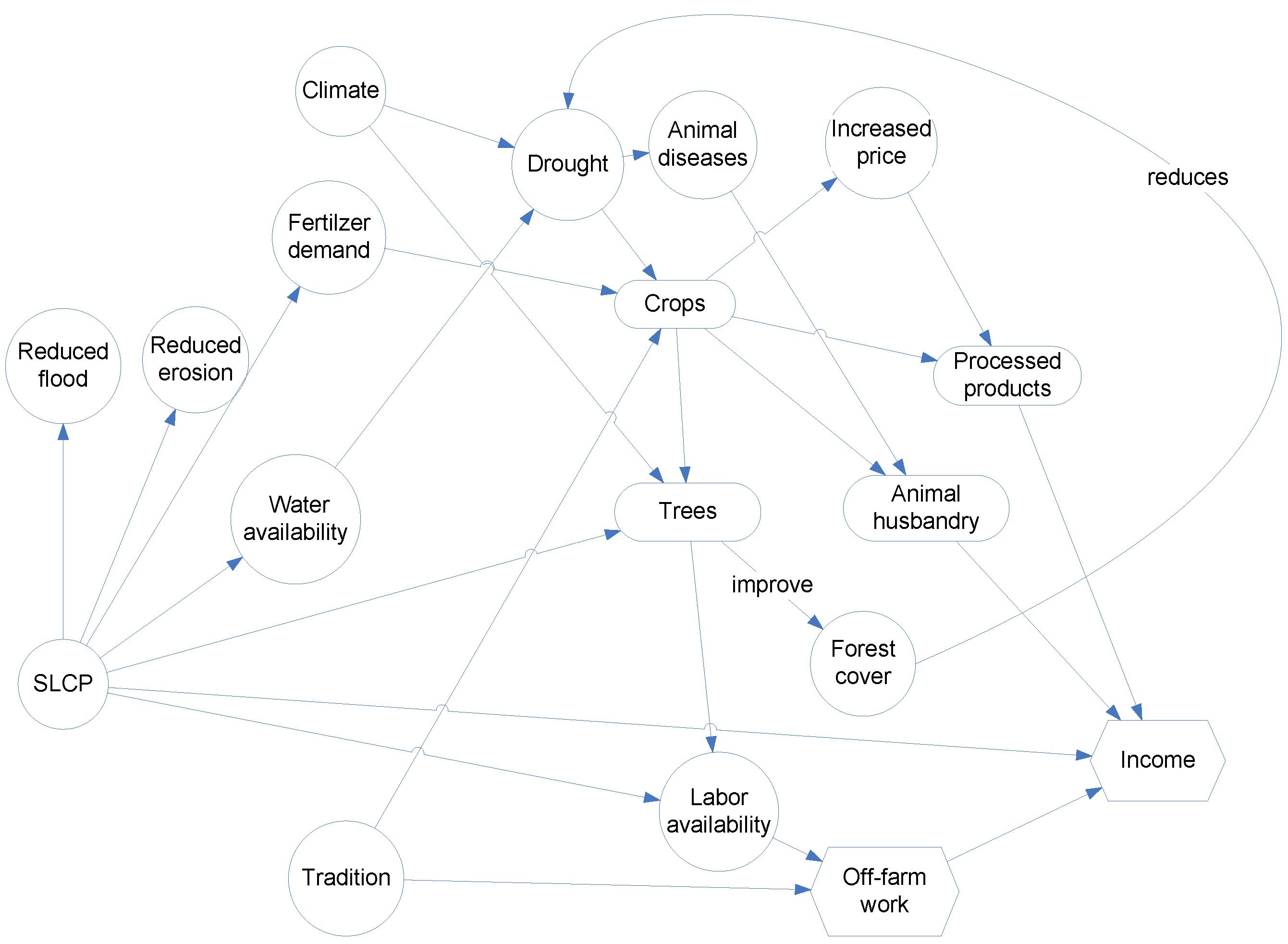 concept map erstellen kostenlos