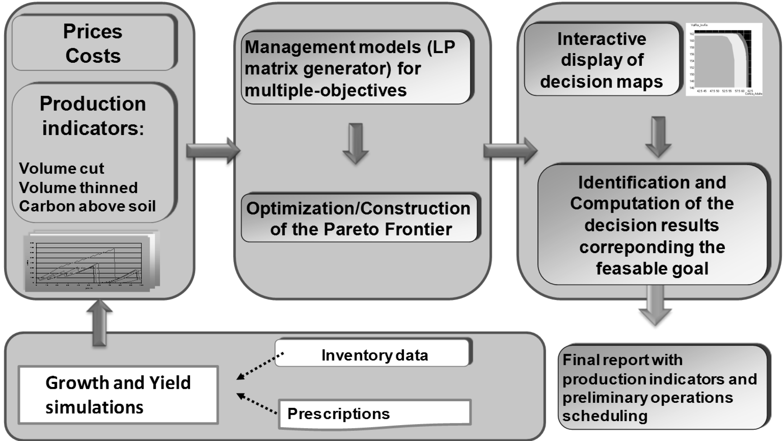 lp formulation simulation Selected topics in linear programming, including problem formulation checklist, sensitivity analysis, binary variables, simulation, useful functions, and linearity.