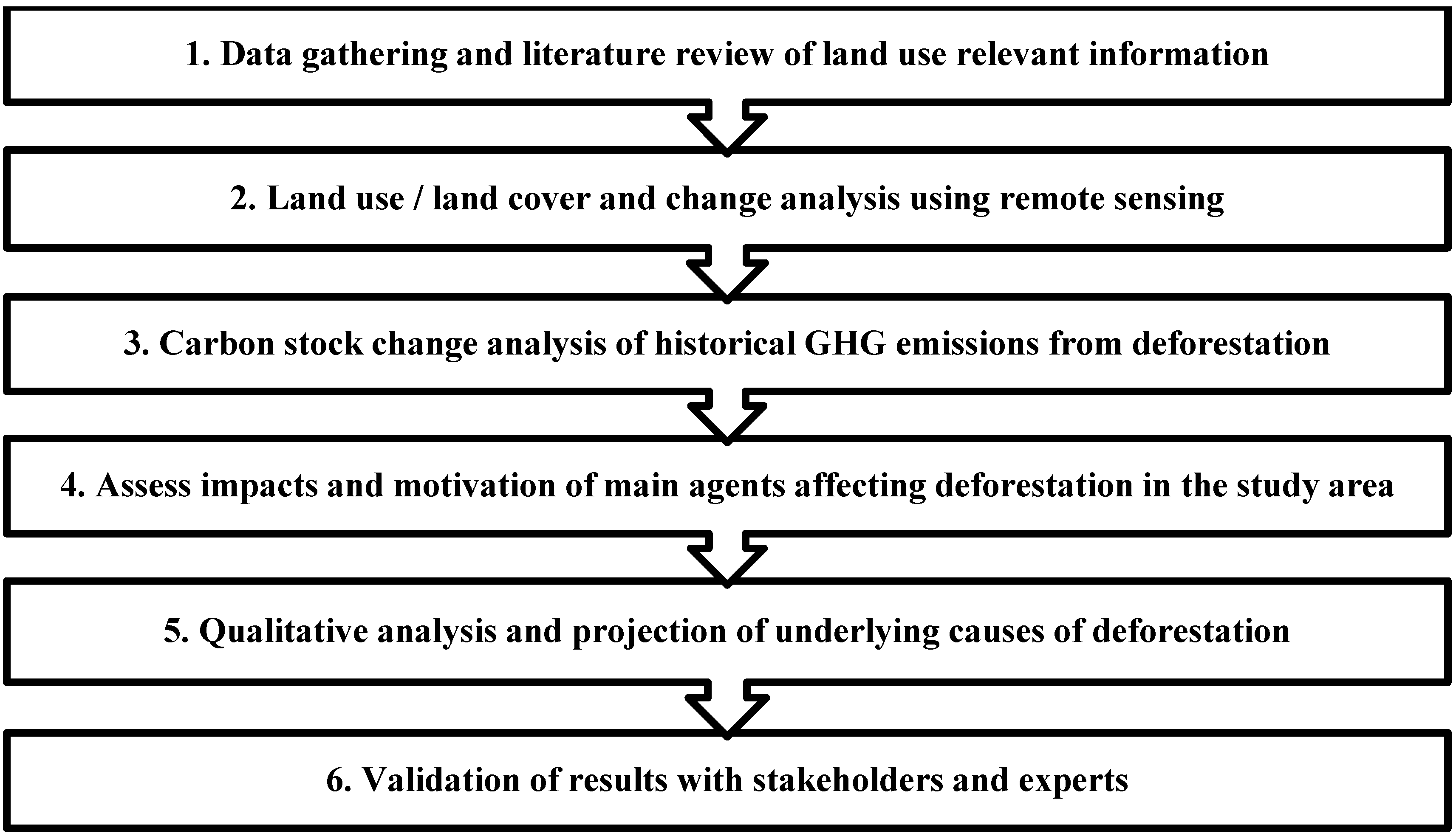 Forests | Free Full-Text | A Methodological Framework for Assessing ...