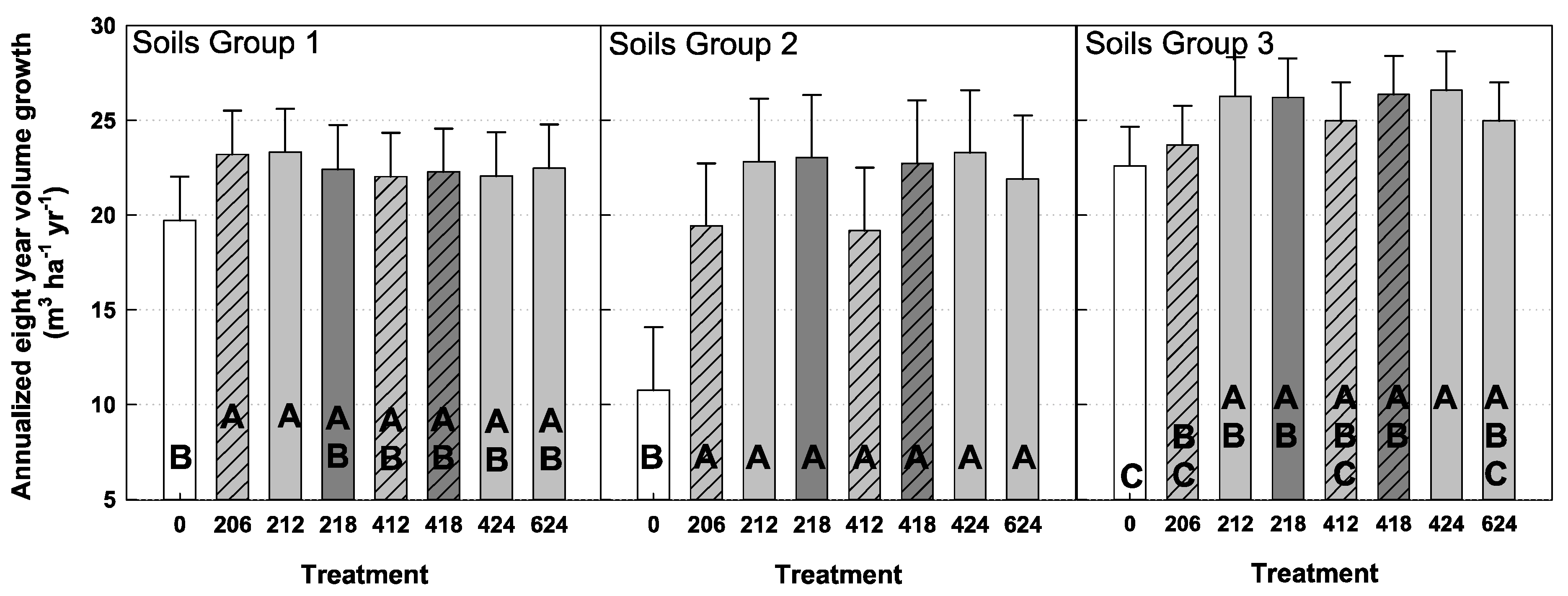 Forests free full text juvenile southern pine response for Soil 8 letters