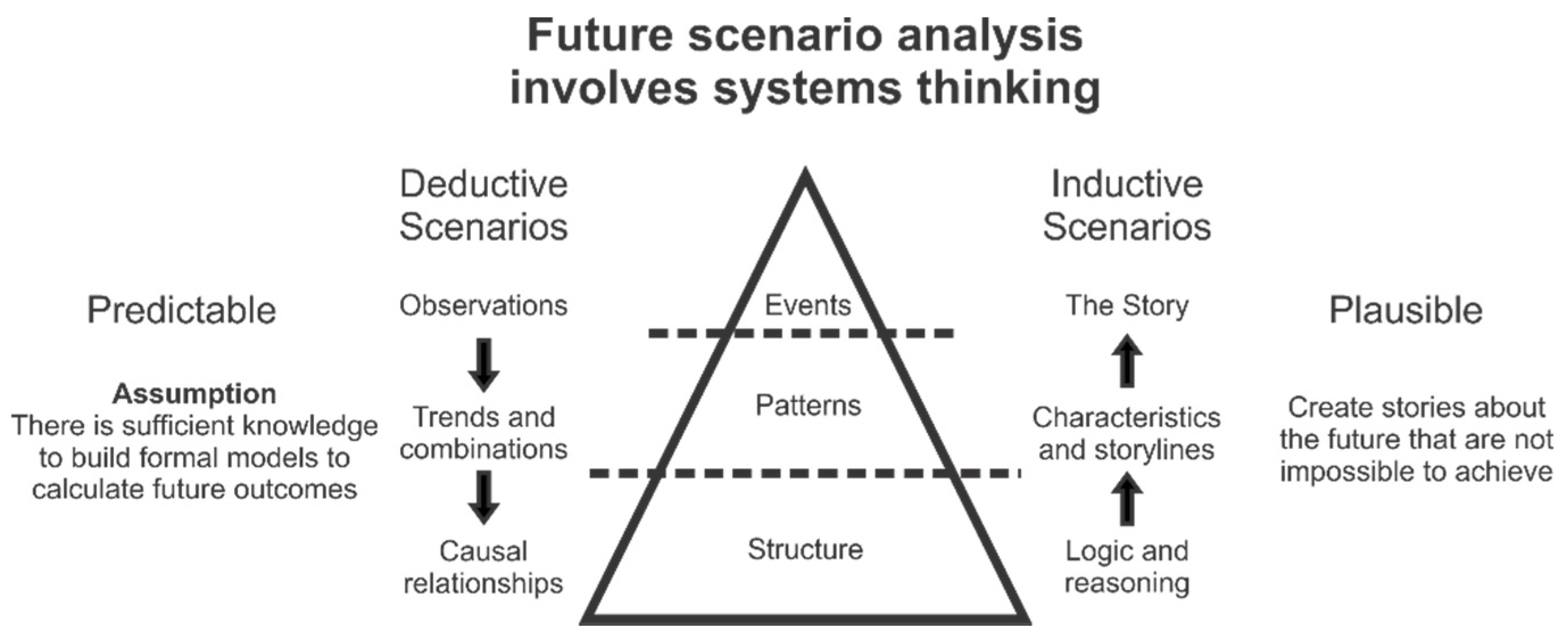 methods of fuure and scenario analysis Scenario planning and strategic forecasting scenarios for the future of the combining stratfor's geopolitical analysis with scenario planning.