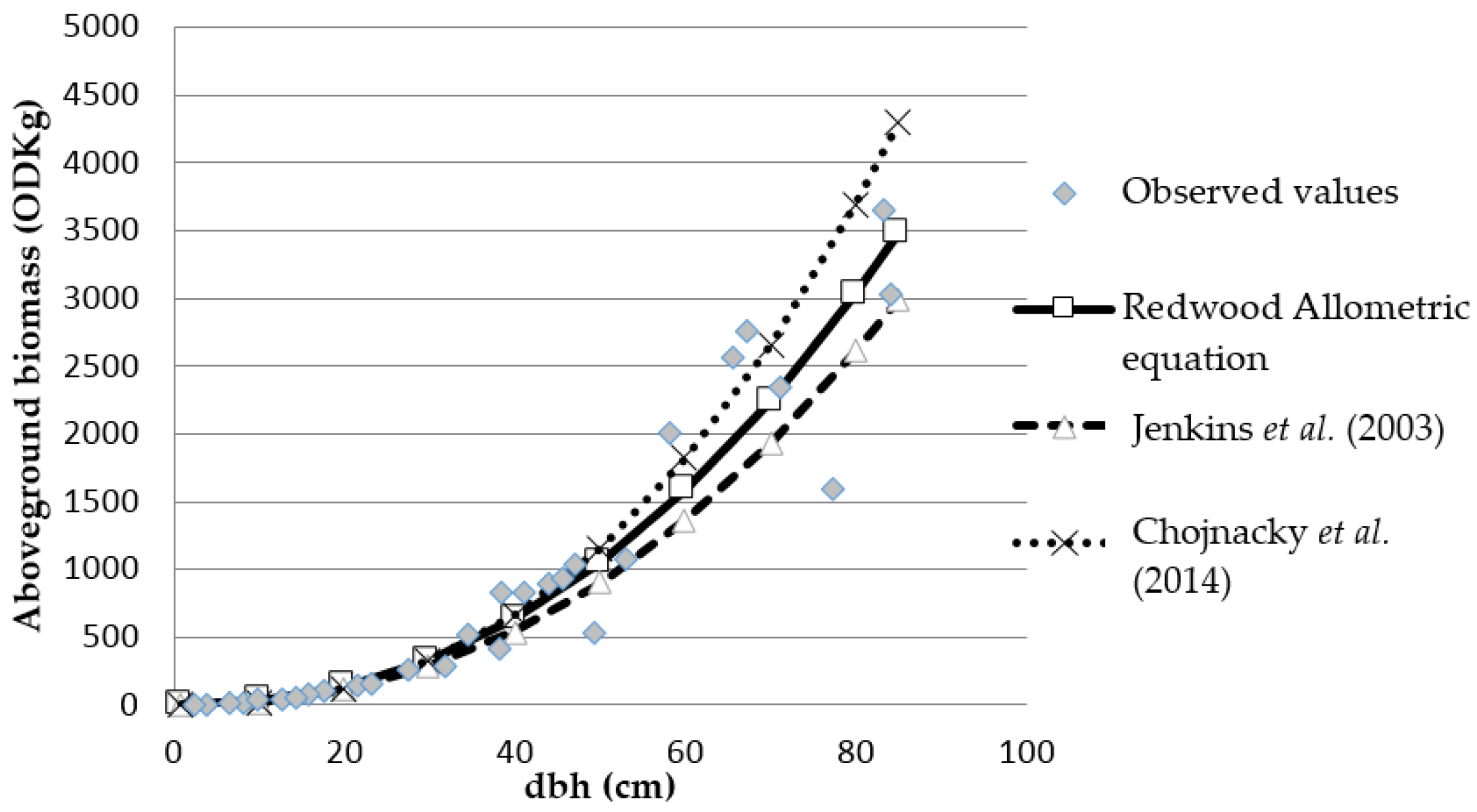 Forests free full text predicting aboveground biomass in forests 07 00096 g003 1024 biocorpaavc Images