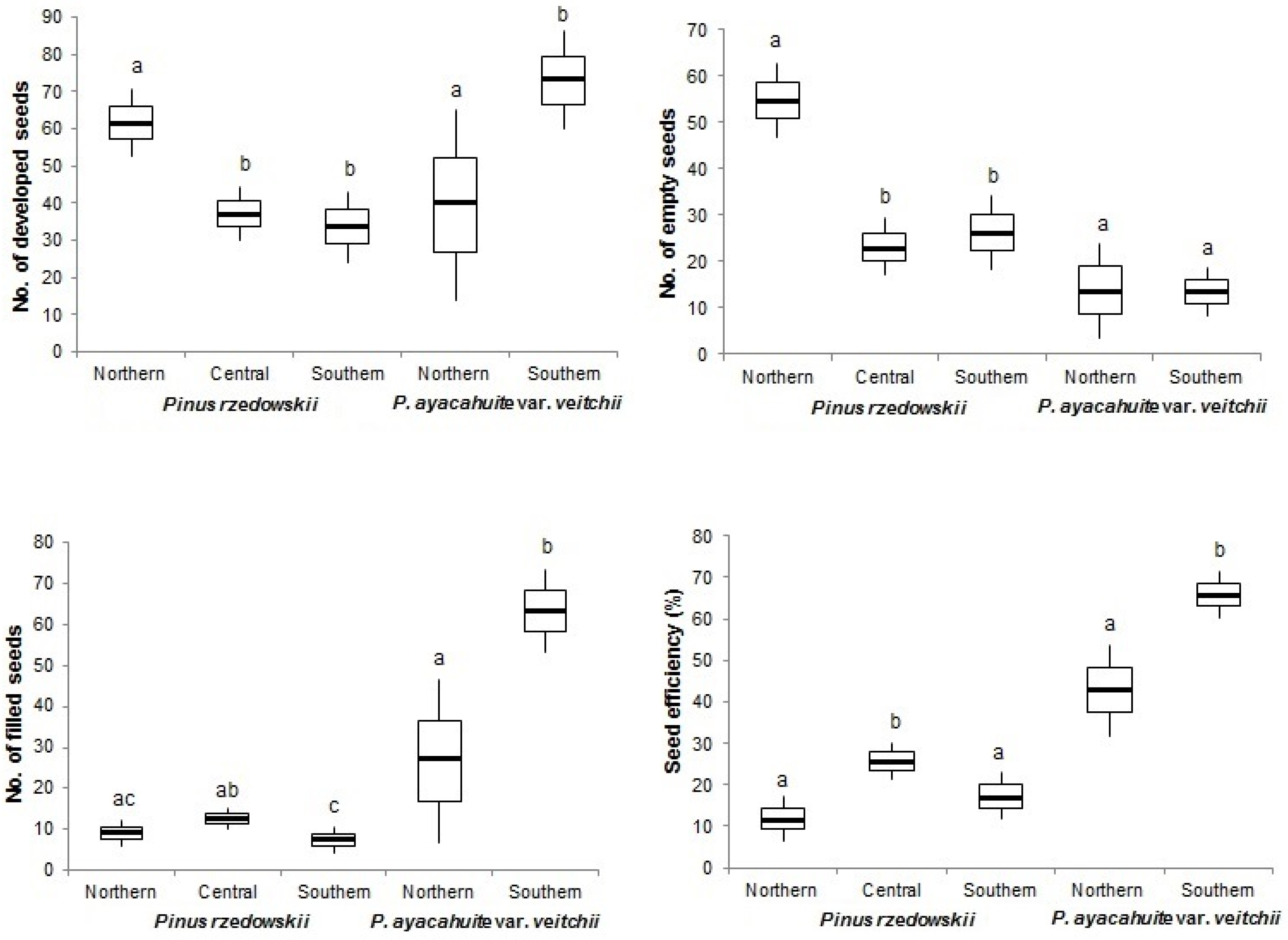 Forests Free Full Text Reproductive Success And