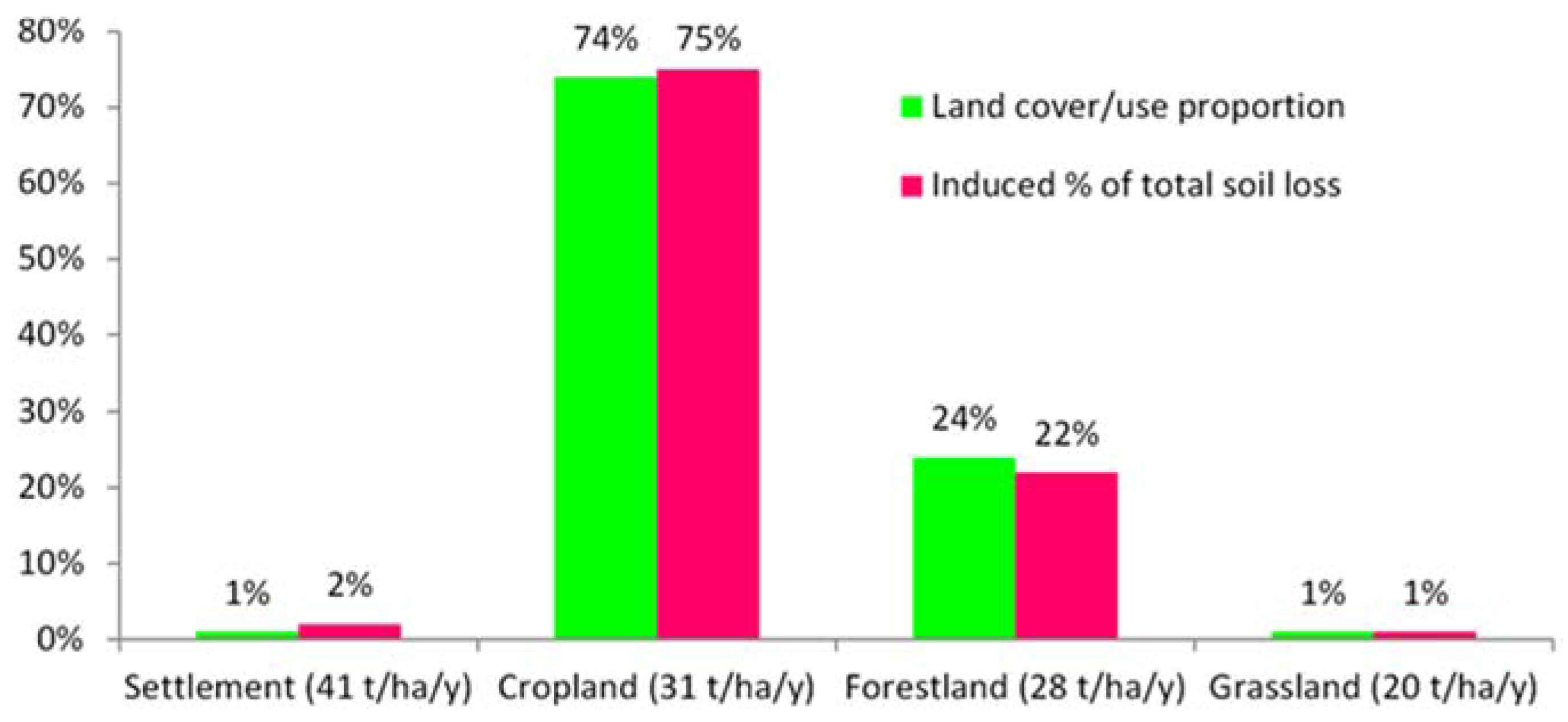 forests full text deforestation effects on soil erosion  no