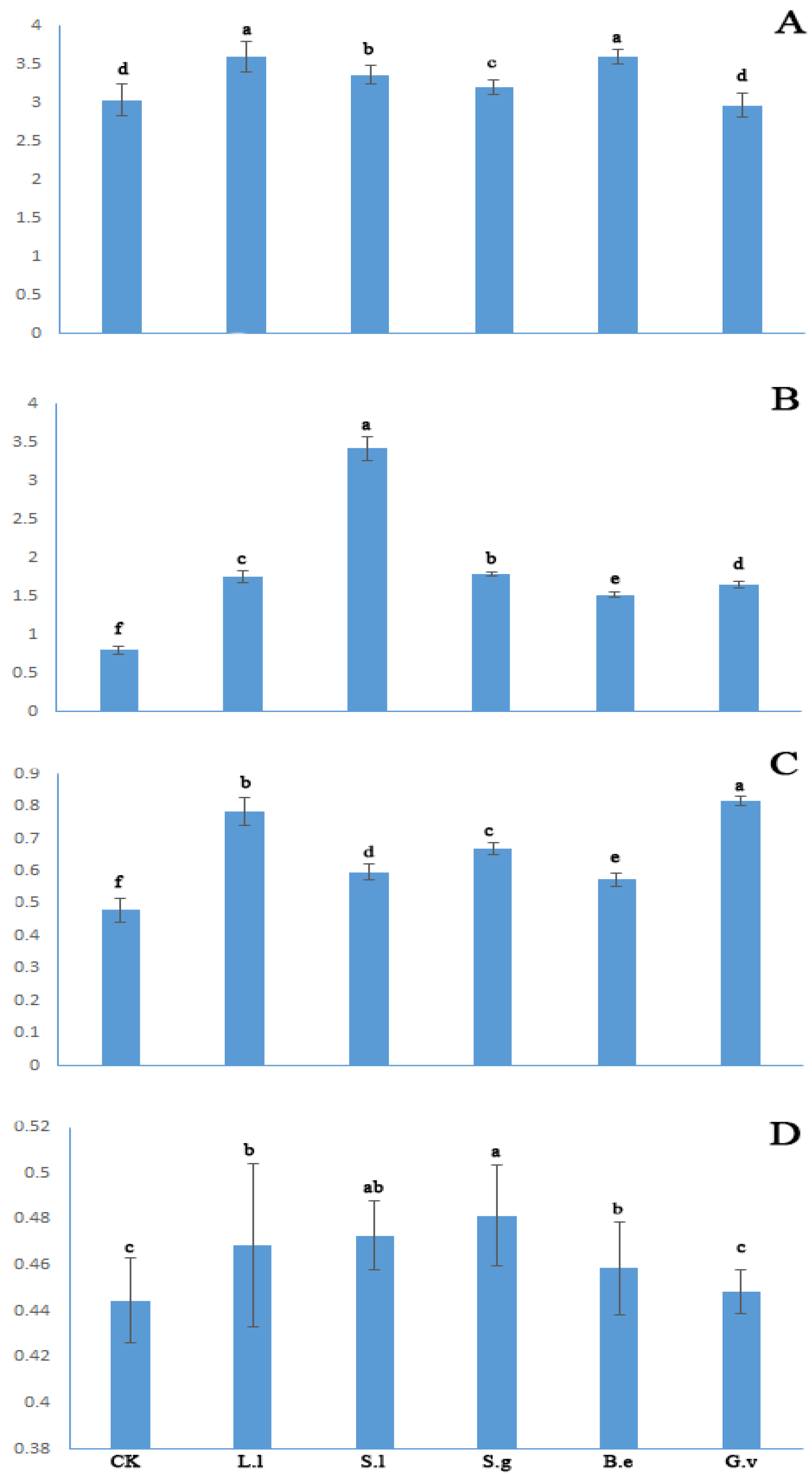 the effect of catalase essay Aim to investigate the effect of ph on the activity of the enzyme catalase hypothesis the enzyme s optimum ph will be 75 as 75 is basic background.