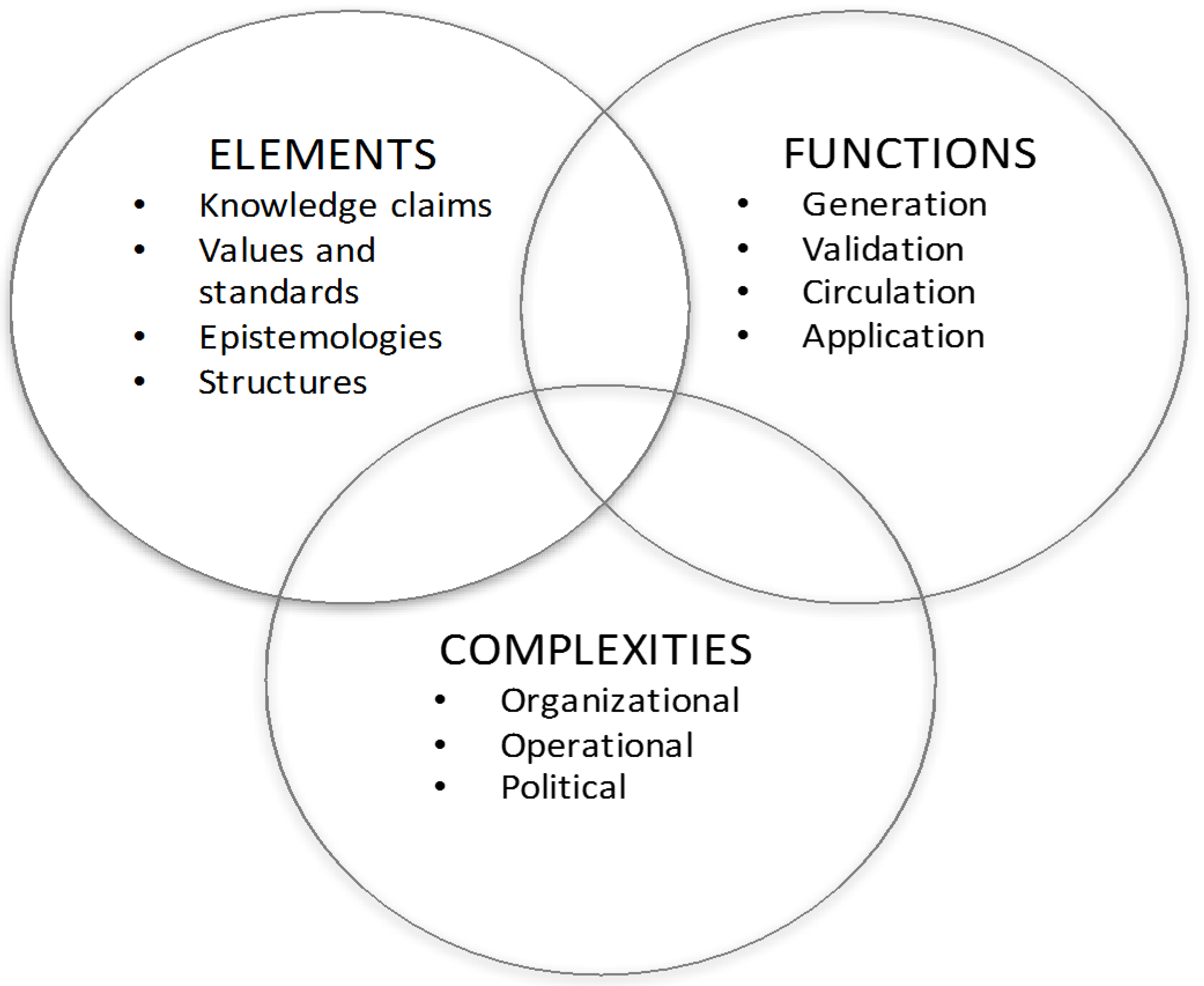 components of knowledge systems Jennex identifying the components of a knowledge management strategy proceedings of the eighteenth americas conference on information systems, seattle, washington, august 9-12, 2012.
