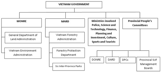 The Vietnamese Legal and Policy Framework for Co-Management in Special-Use Forests