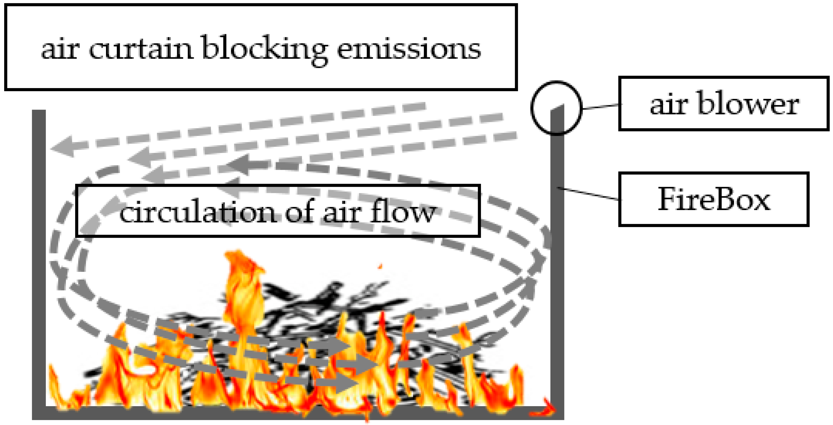 Forests | Free Full Text | Air Curtain Burners: A Tool For ...