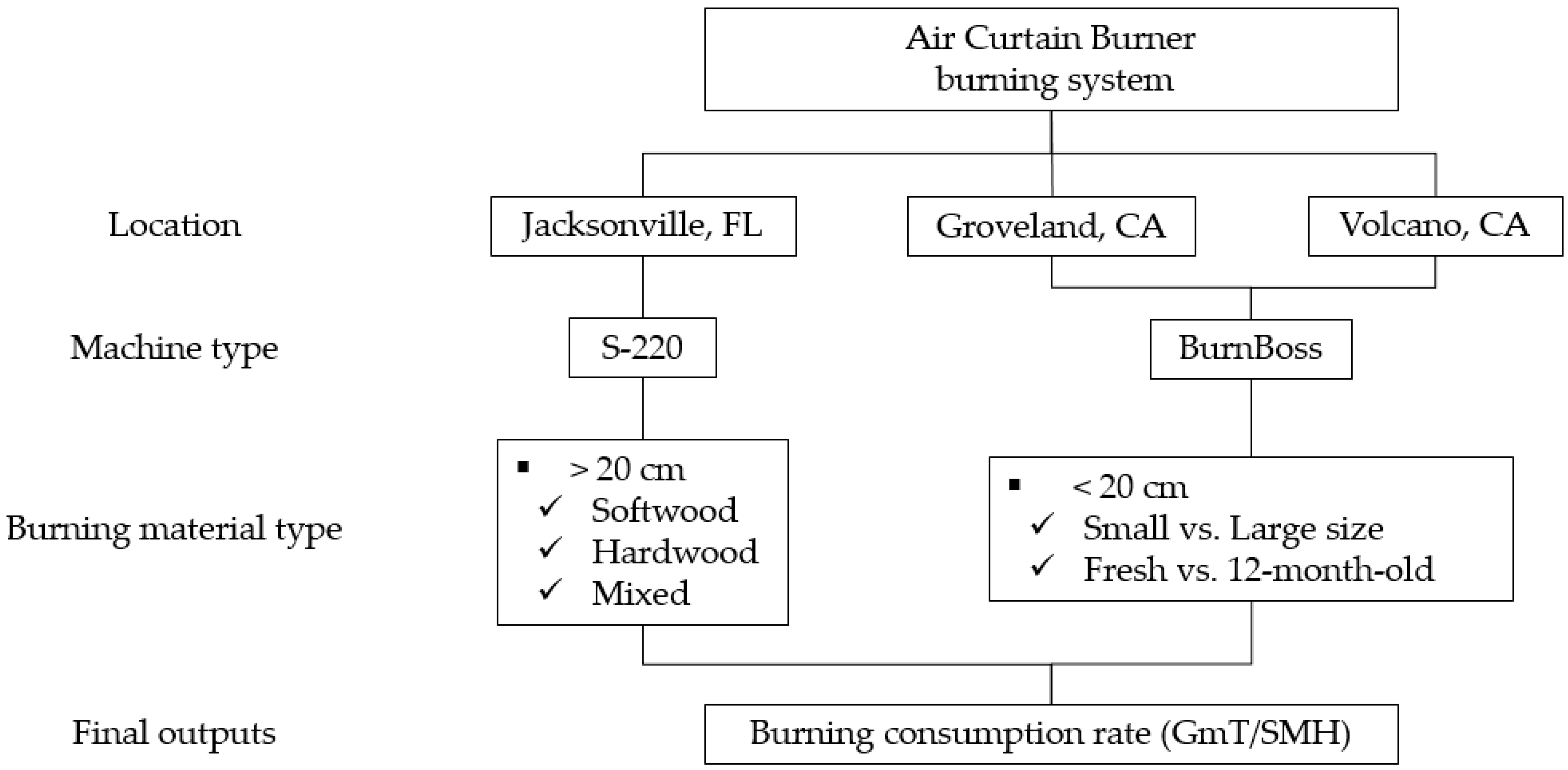Integrated Air Curtain Burner Burning System Flow Chat. Forests 08 00296  G003