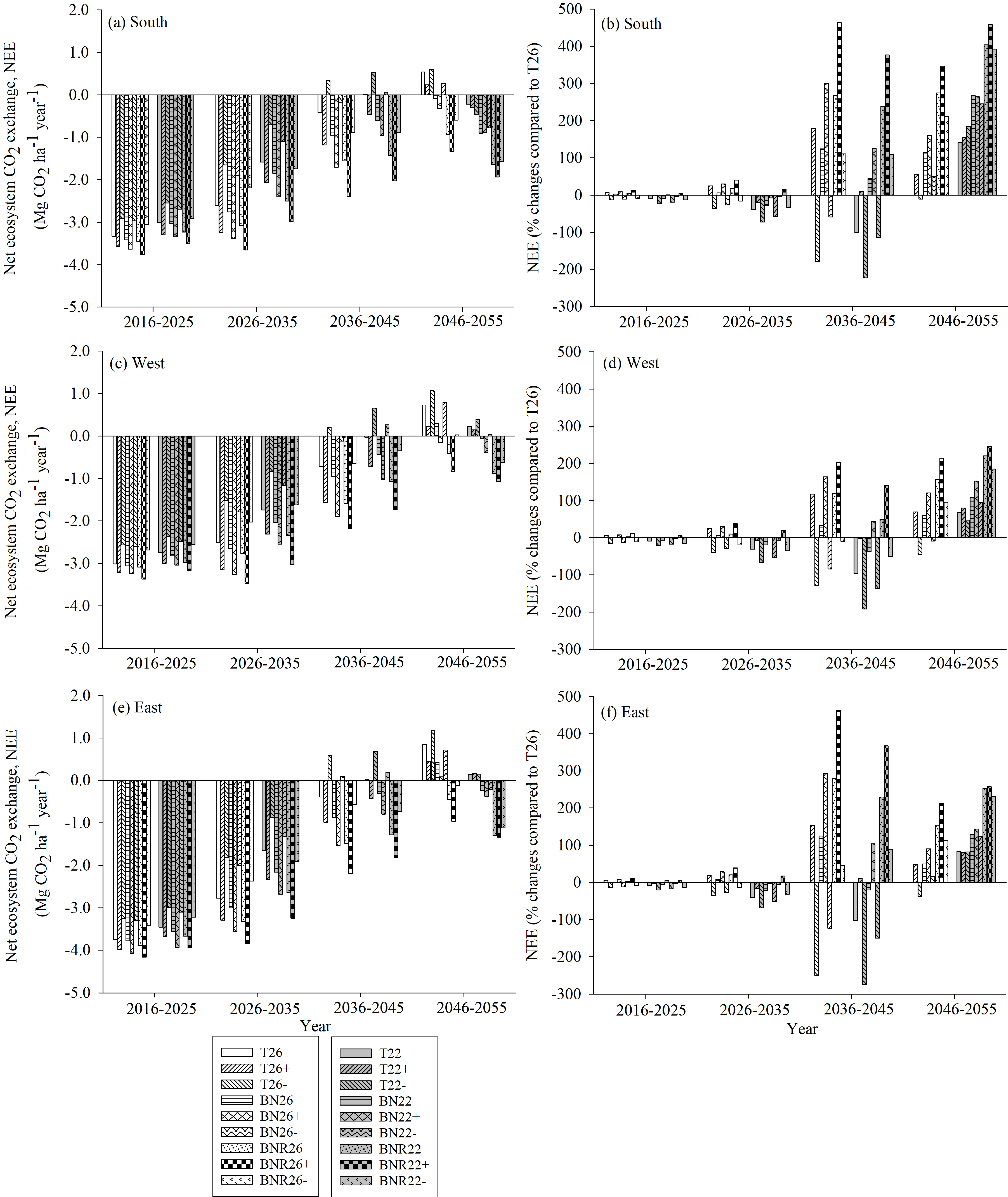 Forests free full text climate change mitigation potential in forests free full text climate change mitigation potential in boreal forests impacts of management harvest intensity and use of forest biomass to fandeluxe Images
