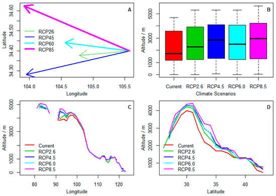 Forests Free FullText Projecting The Range Shifts In - Altitude longitude