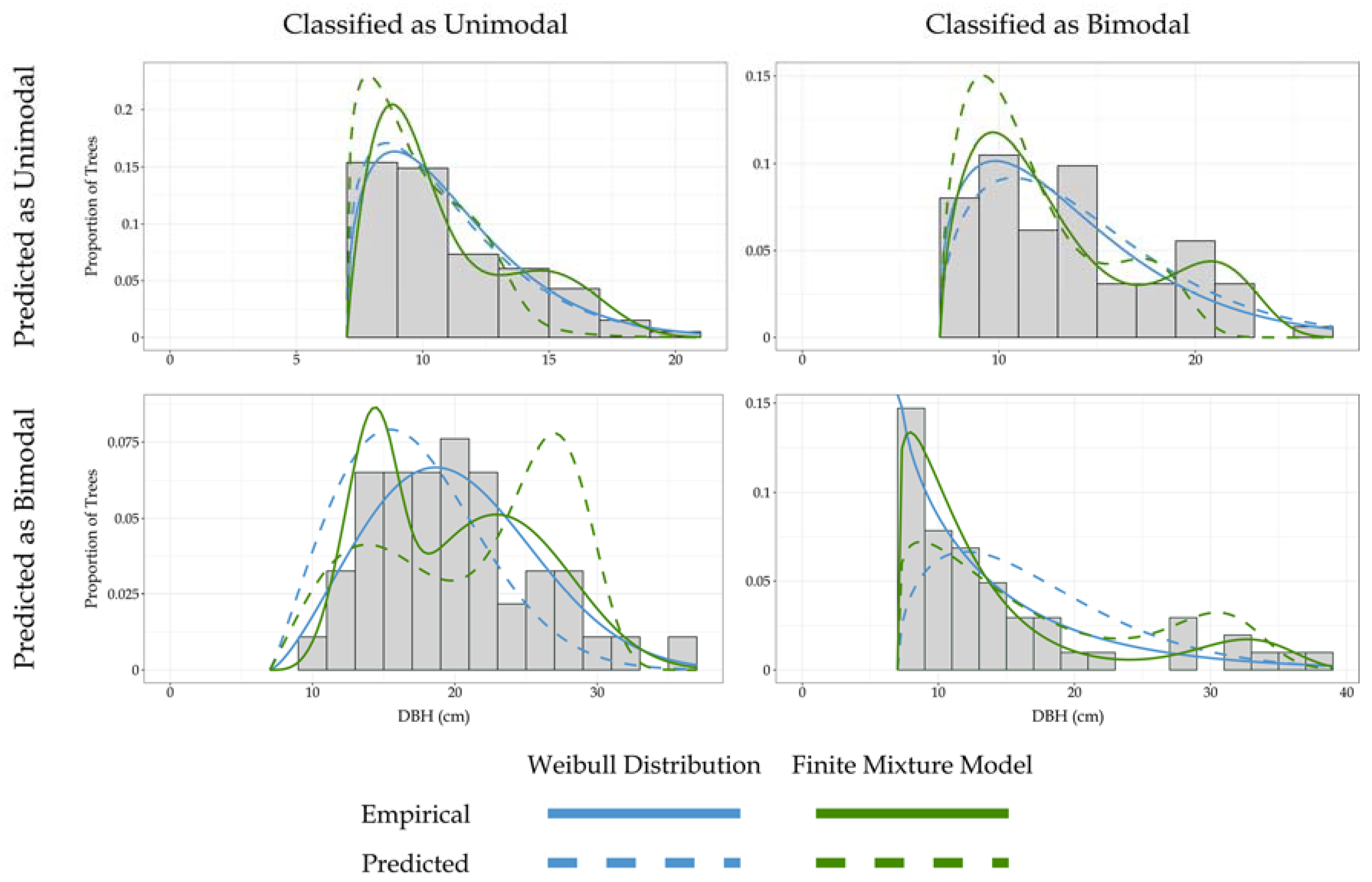 | Enhancing Free the | Forests of  Estimation Full-Text