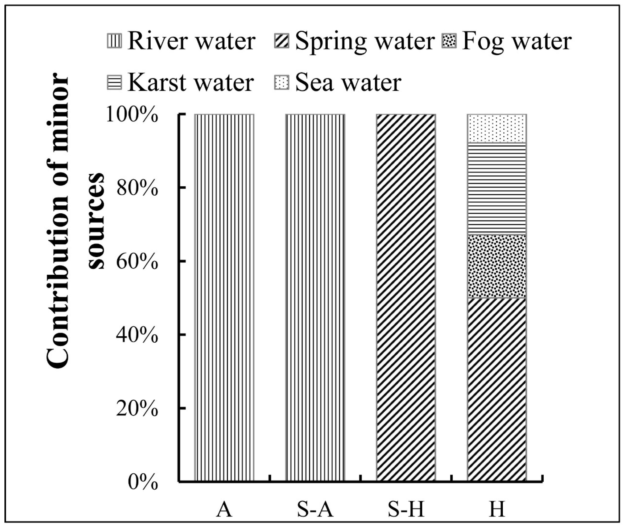 Forests | Free Full-Text | Plant Water Use Strategy in