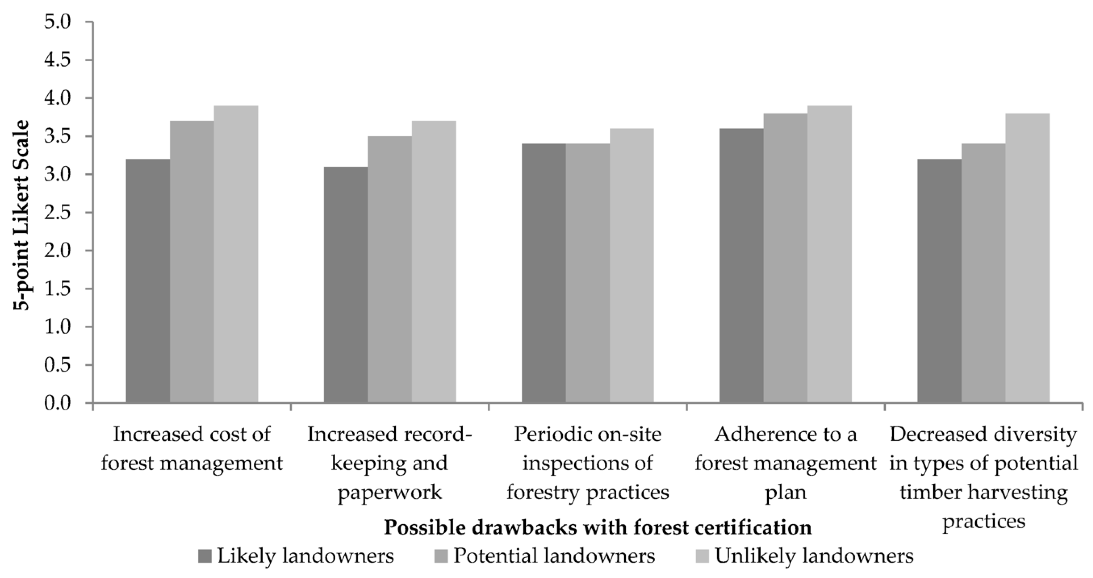 Forests | Free Full-Text | Segmenting Landowners of Shandong