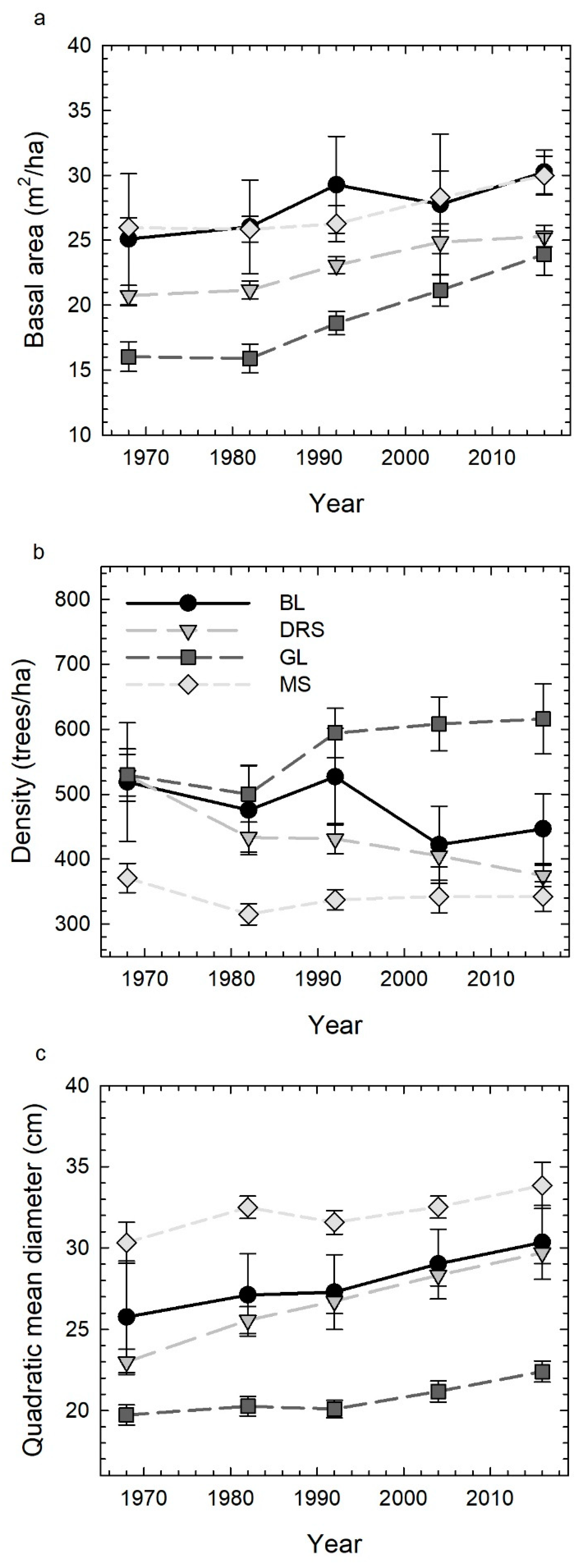 Forests | Free Full-Text | Forty-Eight Years of Forest Succession