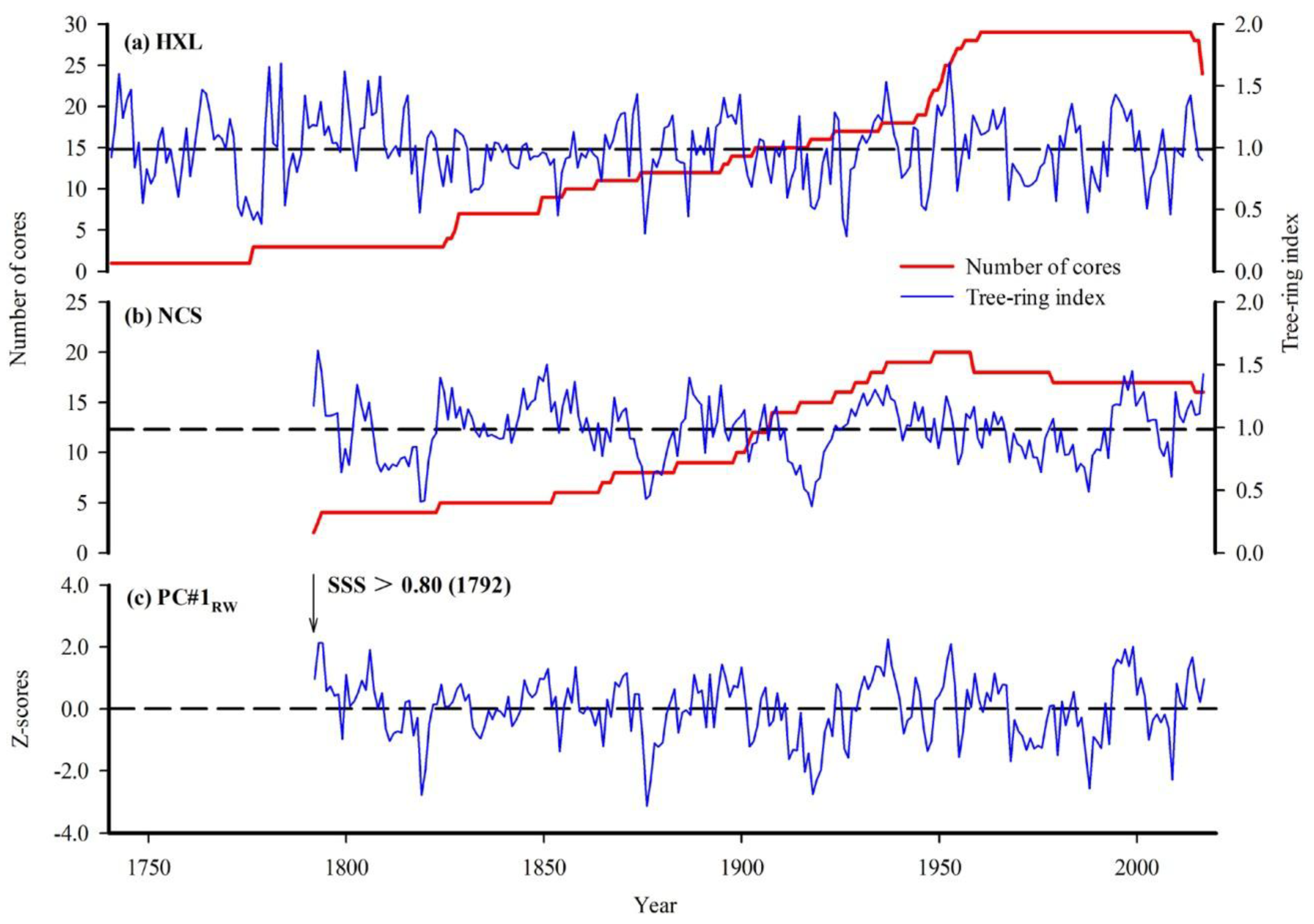 Forests Free Full Text Tree Ring Recorded Drought Variability In Diagram No