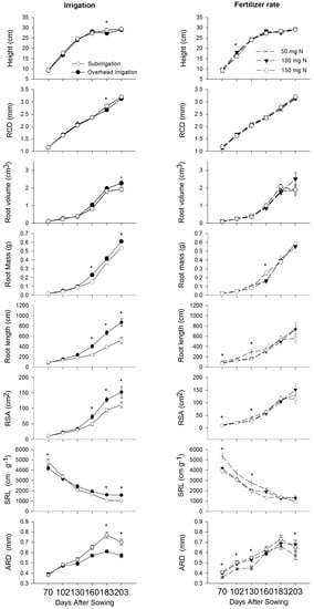 Forests | Free Full-Text | Subirrigation Effects on Larch ... on