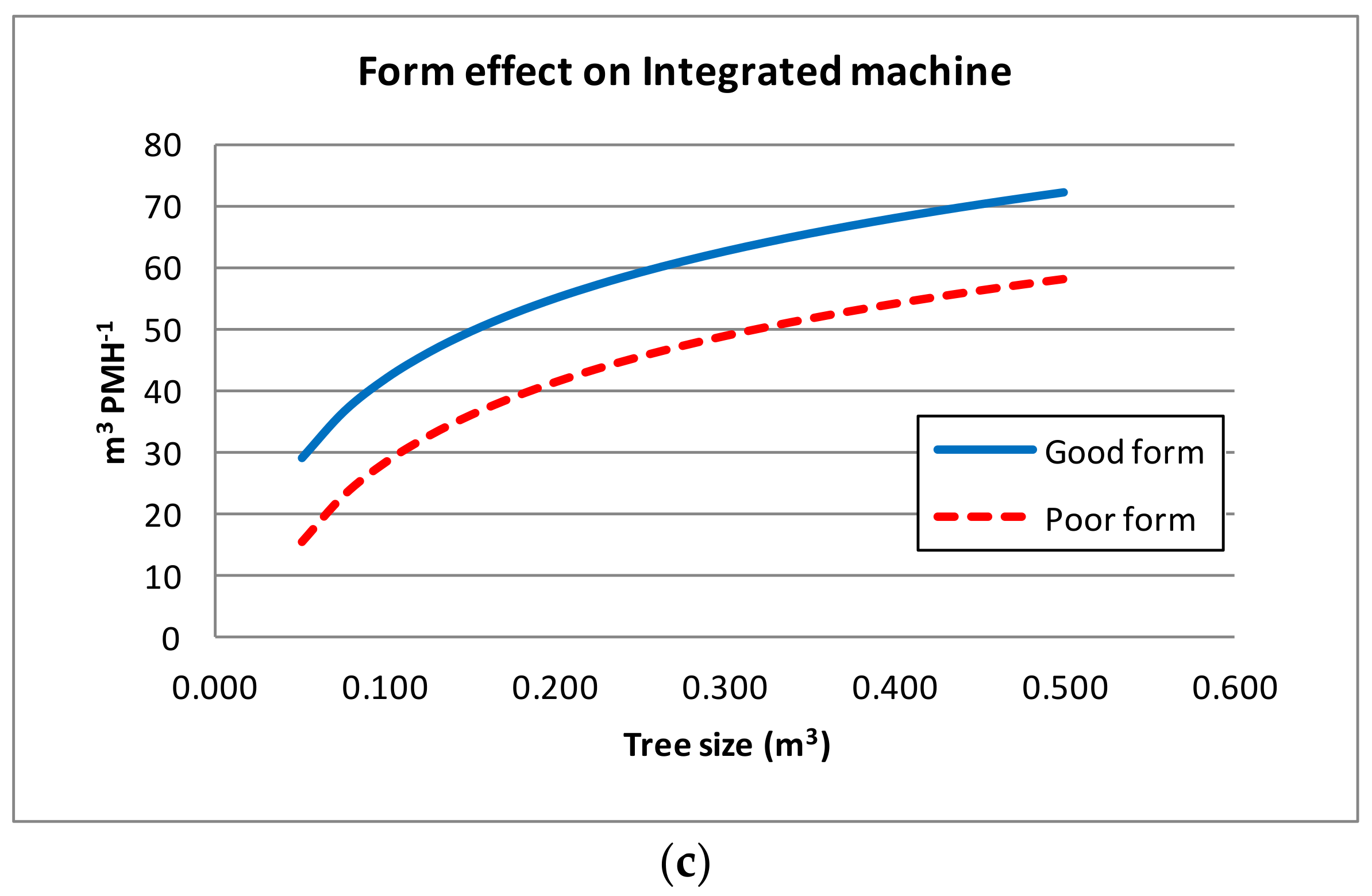 Forests | Free Full-Text | Efficiency of Different Machine