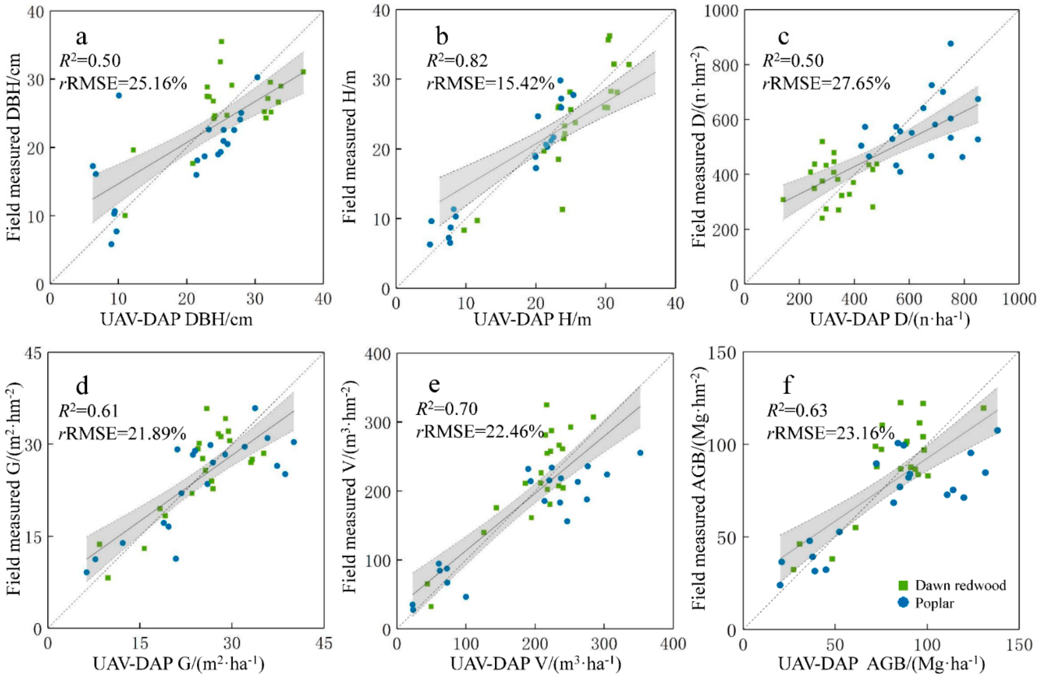 Forests | Free Full-Text | Comparison of UAV LiDAR and Digital
