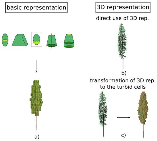 Sorting Tree Sufficient Supply Blocks, Tiles & Mats