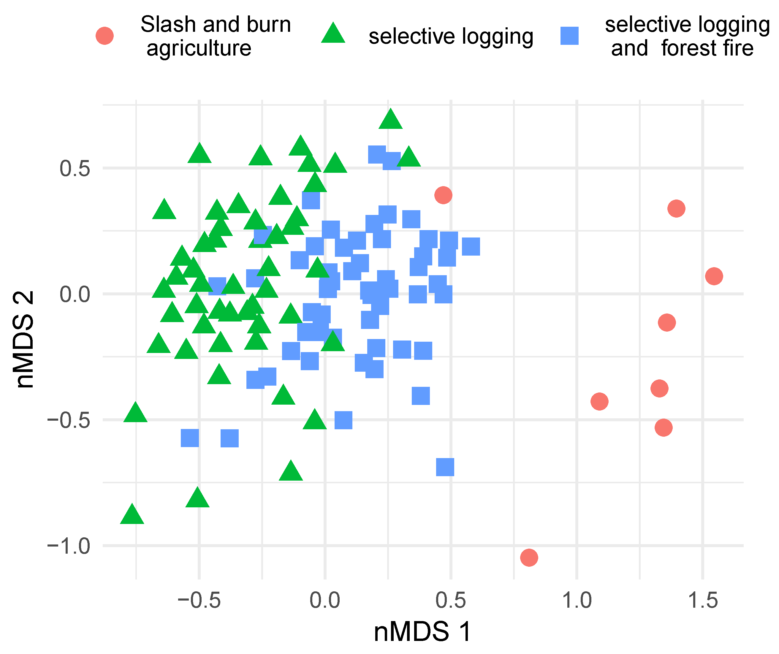 Forests | Free Full-Text | Beta-Diversity Modeling and
