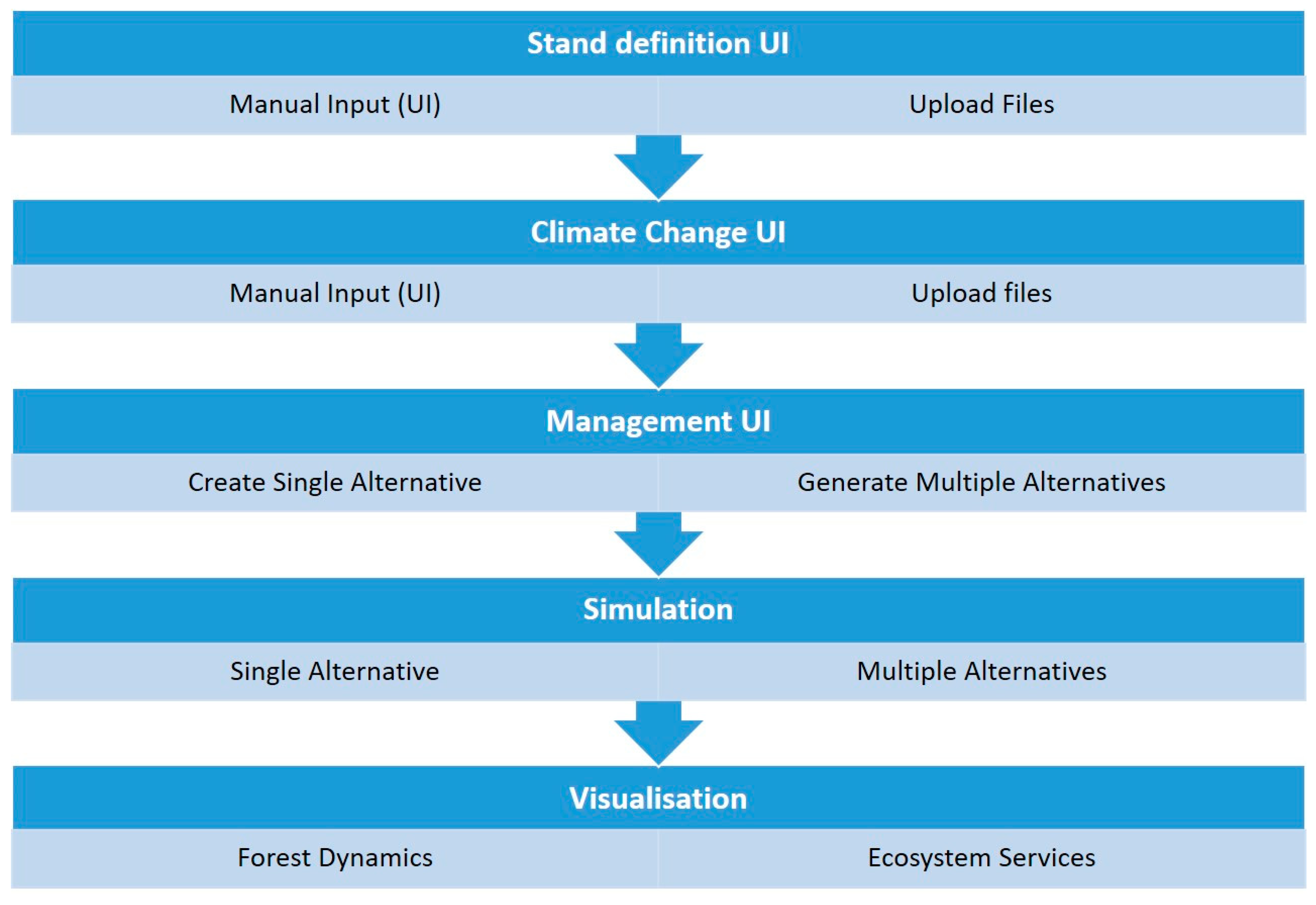 Forests | Free Full-Text | A Decision Support Tool for Assessing the