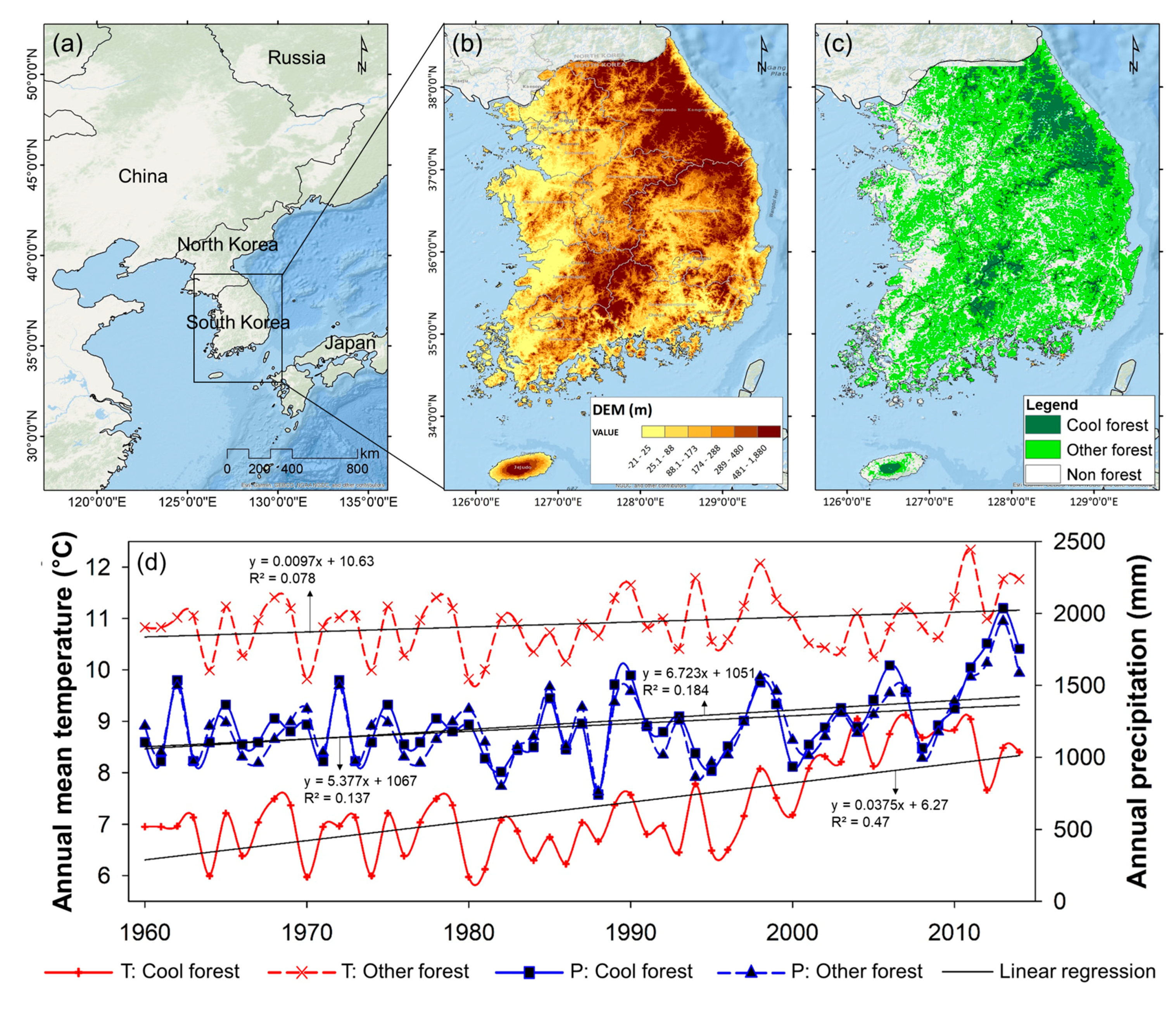 Forests | Free Full-Text | Quantifying Impacts of National