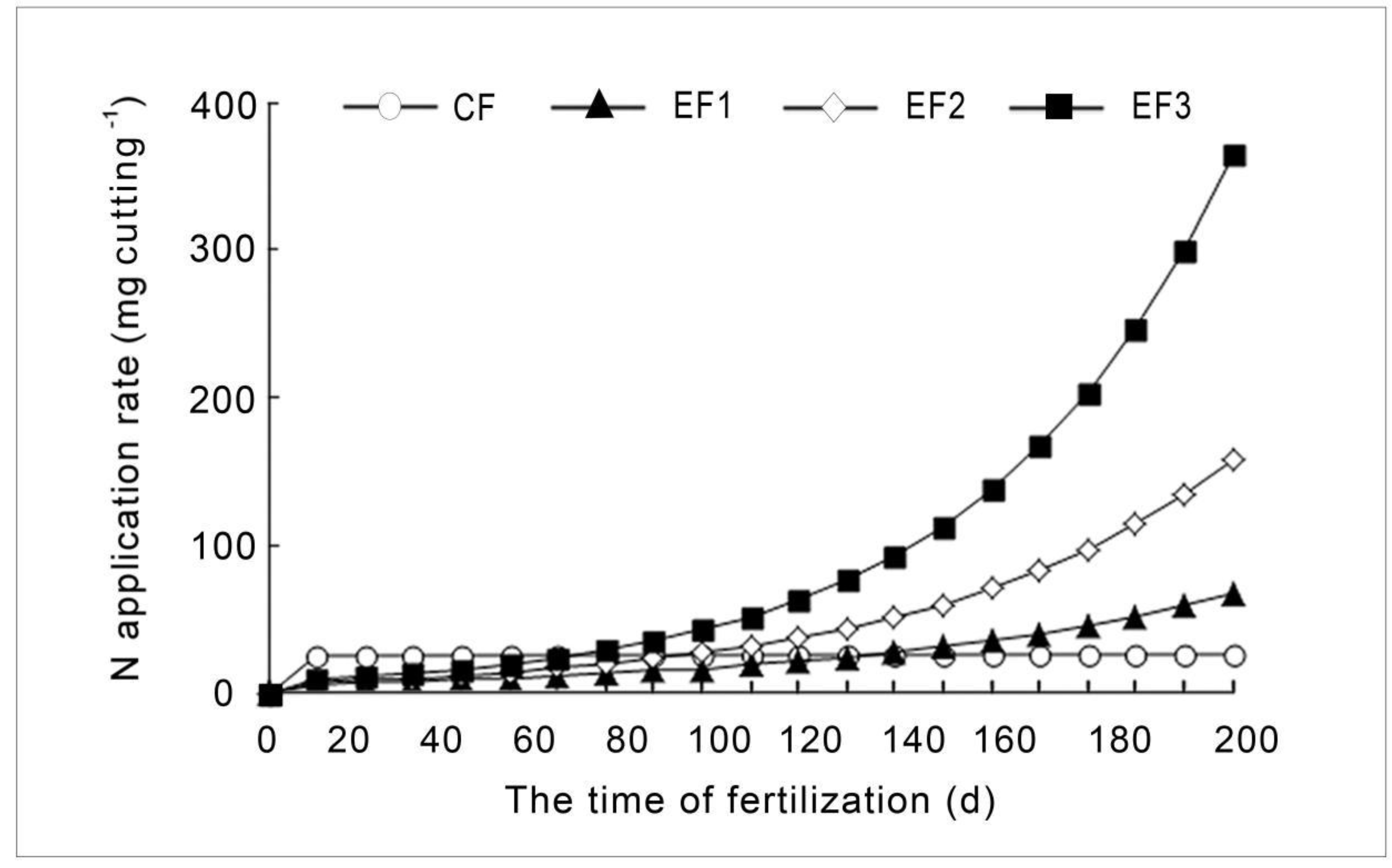 Forests | Free Full-Text | Biomass and Nutrients Variation of