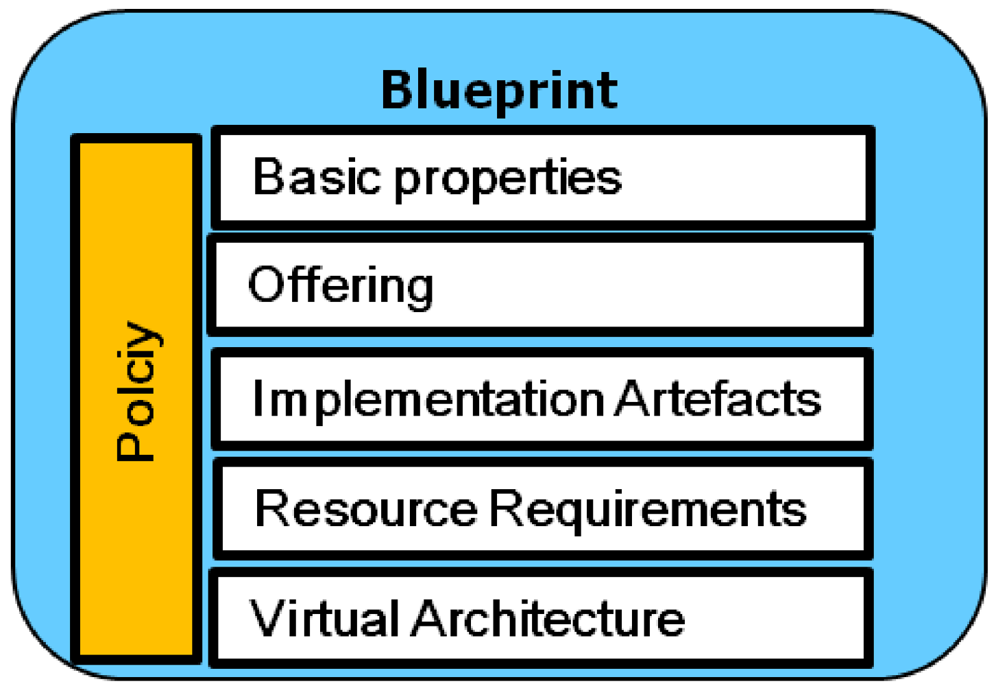 cloud computing architecture research paper A survey of mobile cloud computing:architecture, applications, and approaches - research paper | edurev.