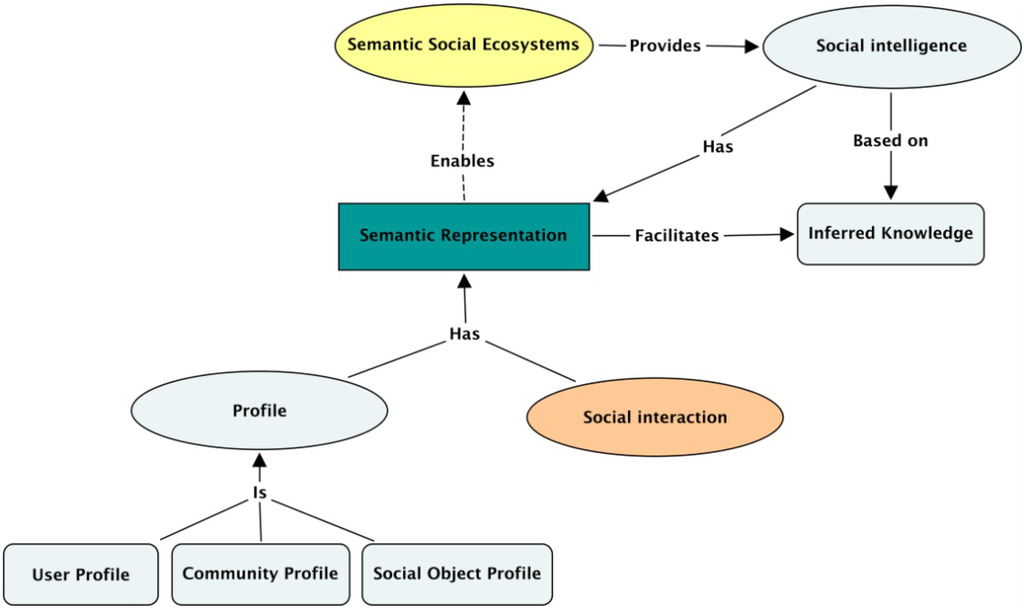 Biomolecules Concept Map Web by Using Concept Maps