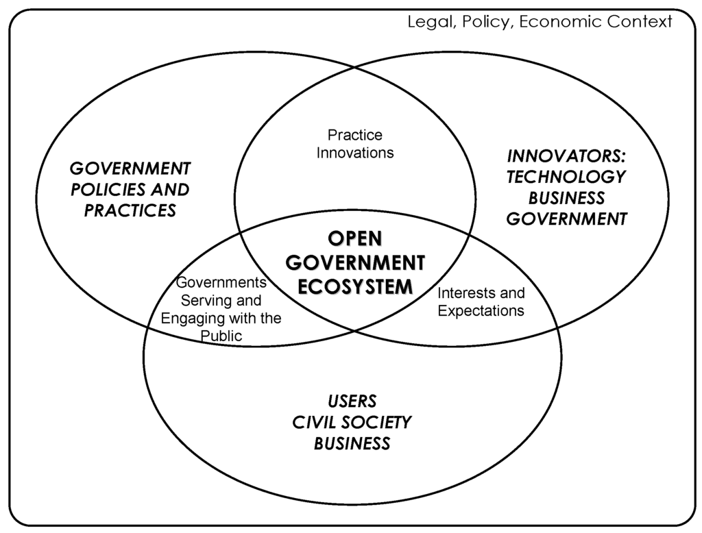 future internet full text creating open government futureinternet 04 00900 g001 1024