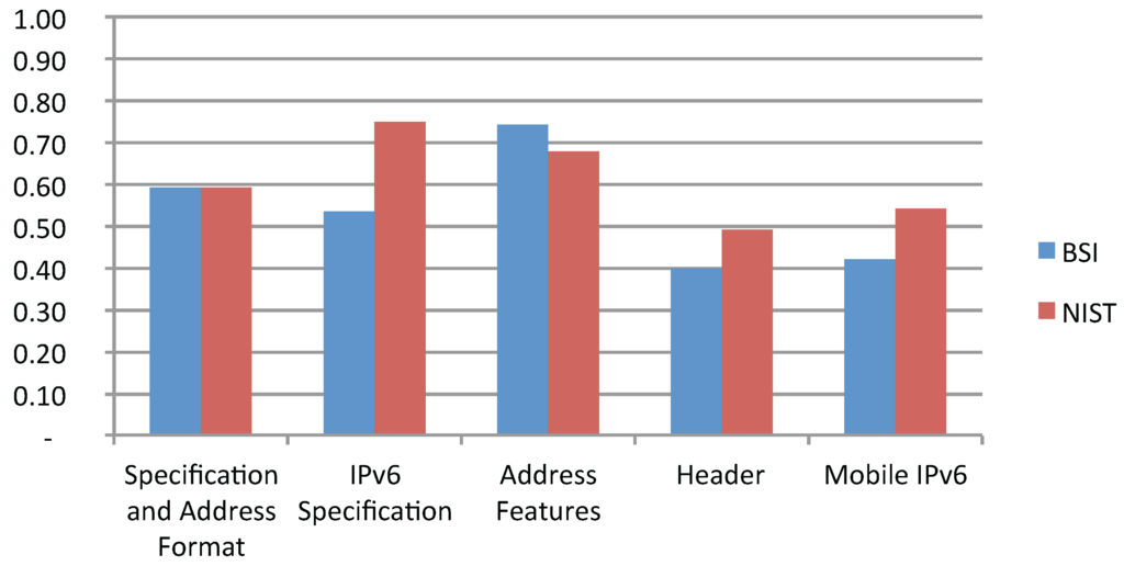 ipv6 the future internet protocol for Ipv6 rfcs icmpv6 is non  - the rise of the middle and the future of end-to-end:  for the internet protocol version 6 (ipv6) specification - neighbor discovery.