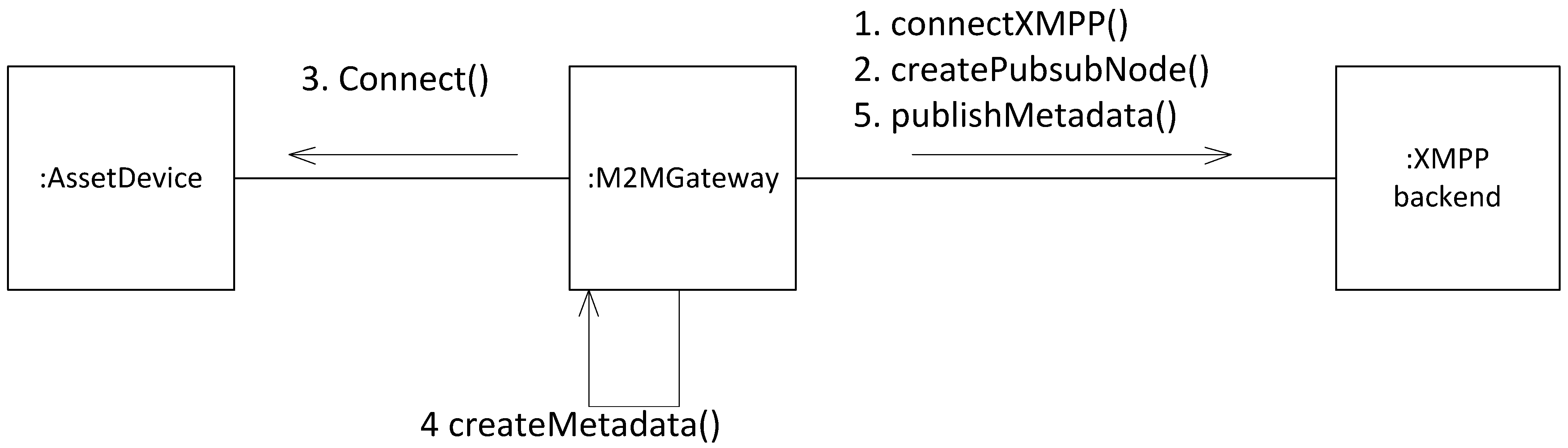 Future Internet Free Full Text Towards Horizontal Architecture Network Diagram For Internetbased Servers Scenario 4 With Futureinternet 06 00261 G026 1024