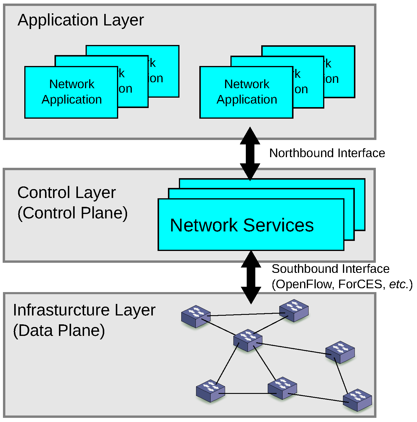 Future Internet | Free Full Text | Software Defined Networking Using ...