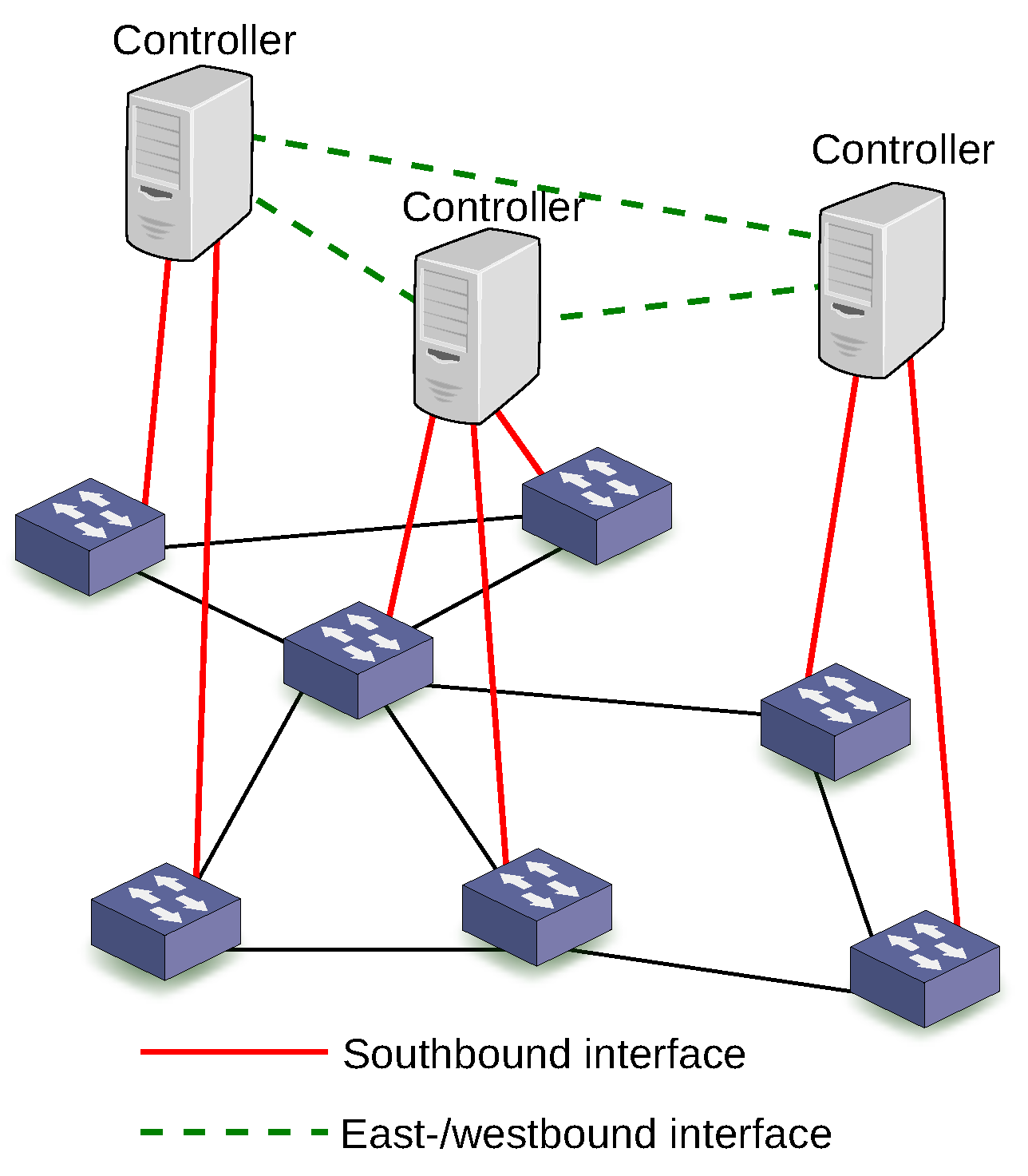 Future internet free full text software defined networking using no baditri Images