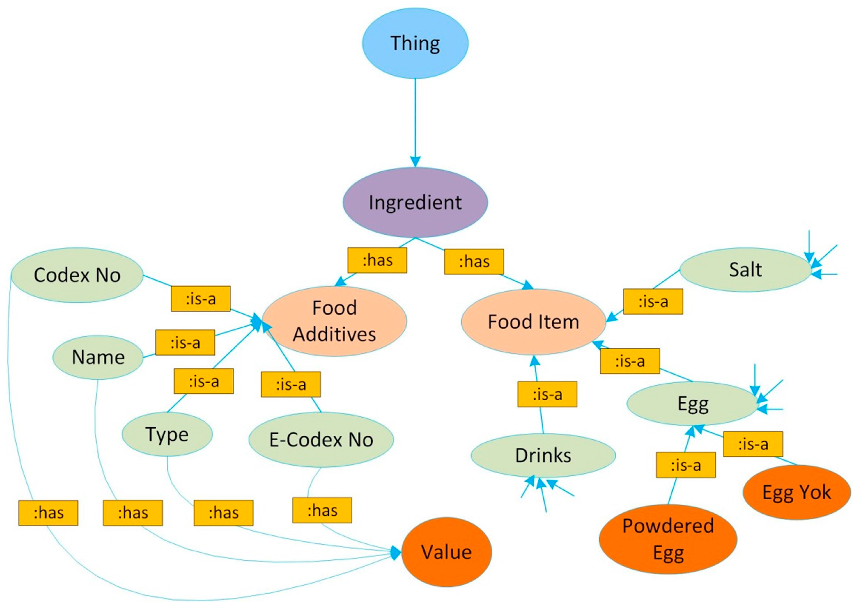 Future Internet Free Full Text Towards An Internet Of Food