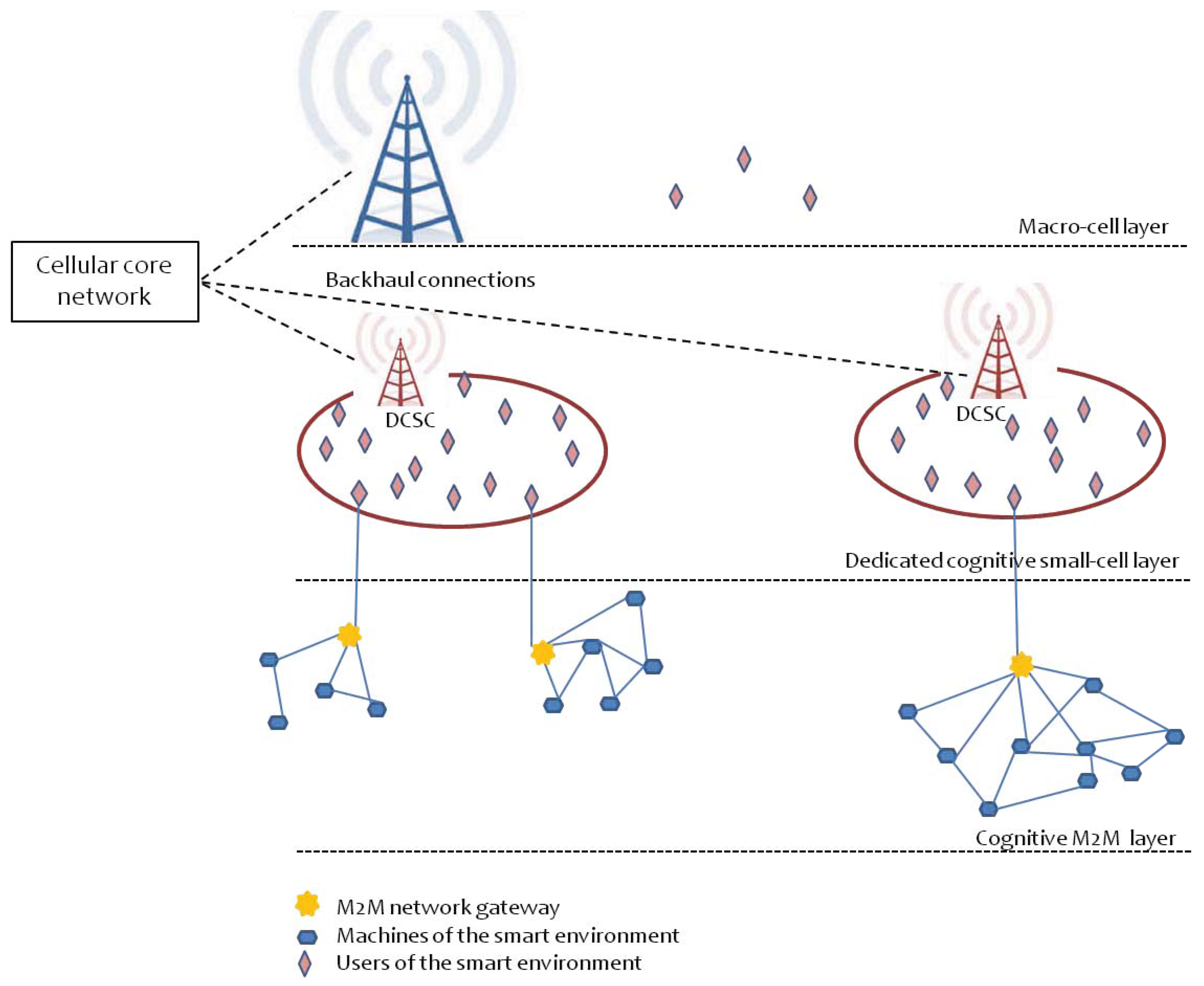 Future Internet | Free Full-Text | Cognitive Spectrum Sharing: An ...