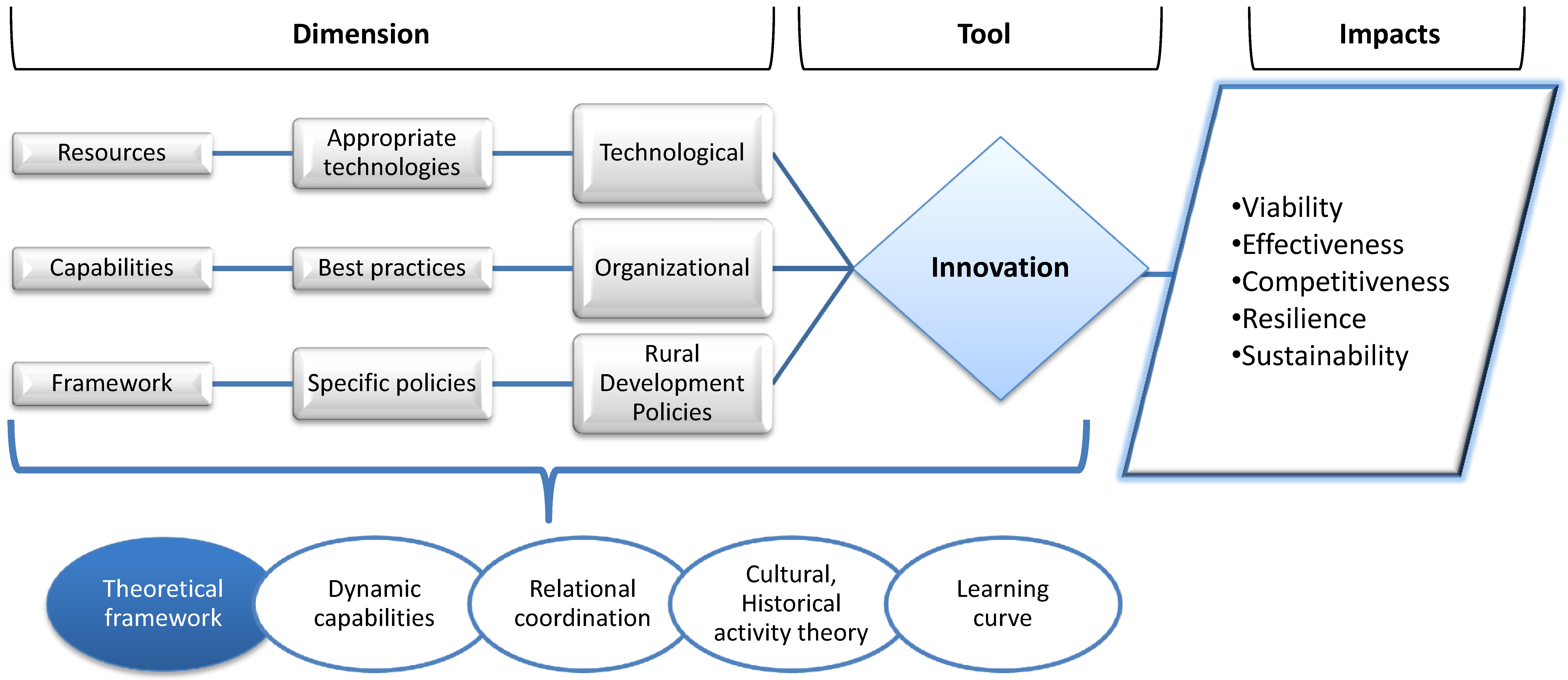 theoretical framework for utilization of government