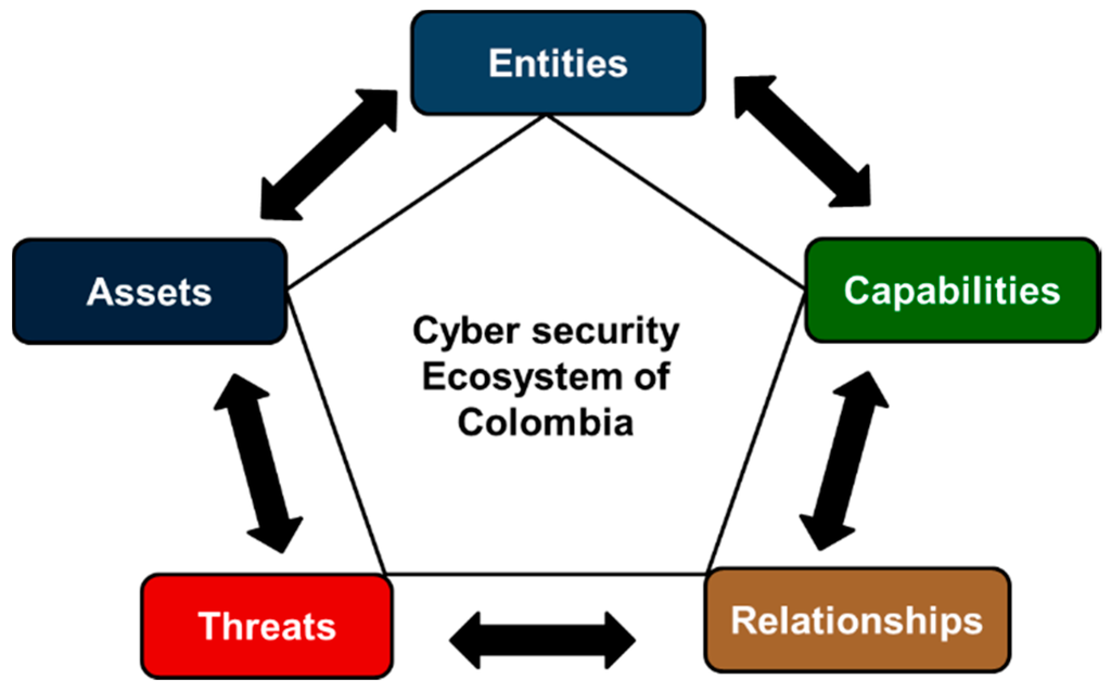 future computer security essay Network security (essay professionals to have increased concern for future networks and digital infrastructure through computer viruses and.