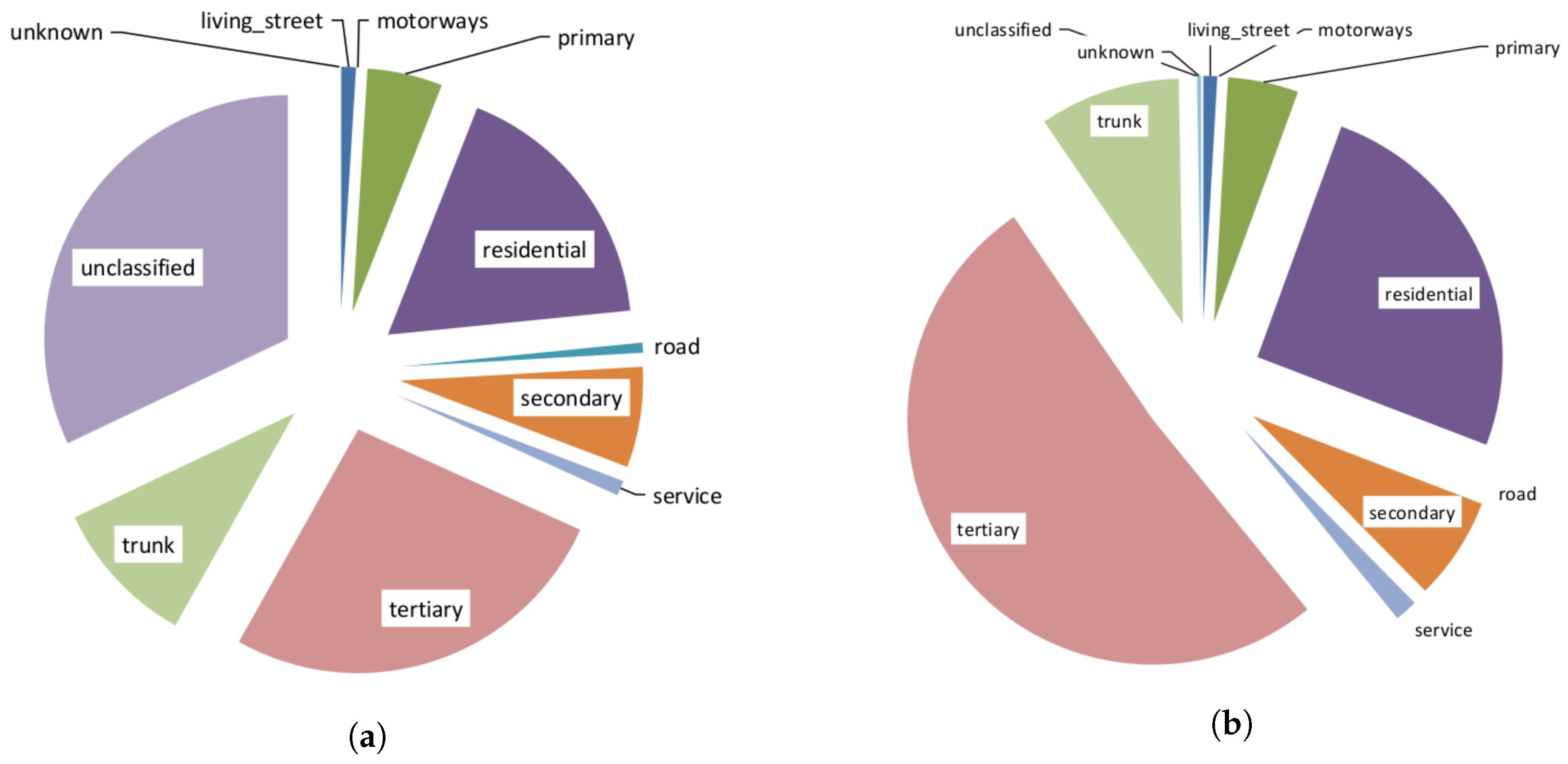 Future Internet | Free Full-Text | Assessing OpenStreetMap Data