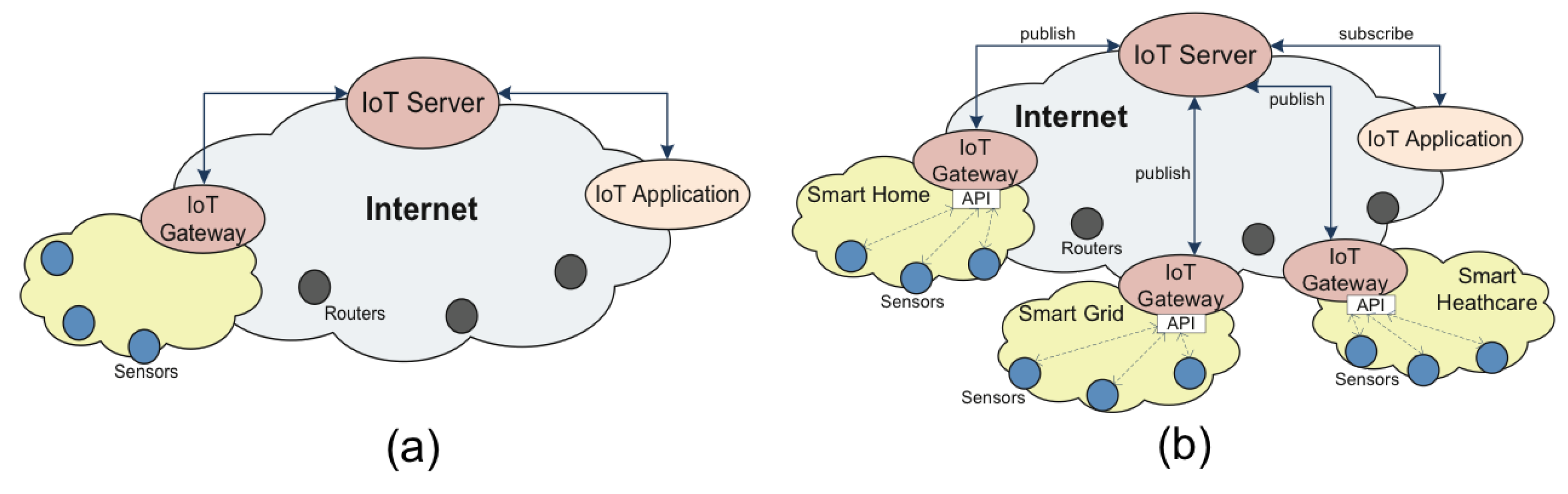 Future Internet | Free Full Text | A Security Framework For The ...